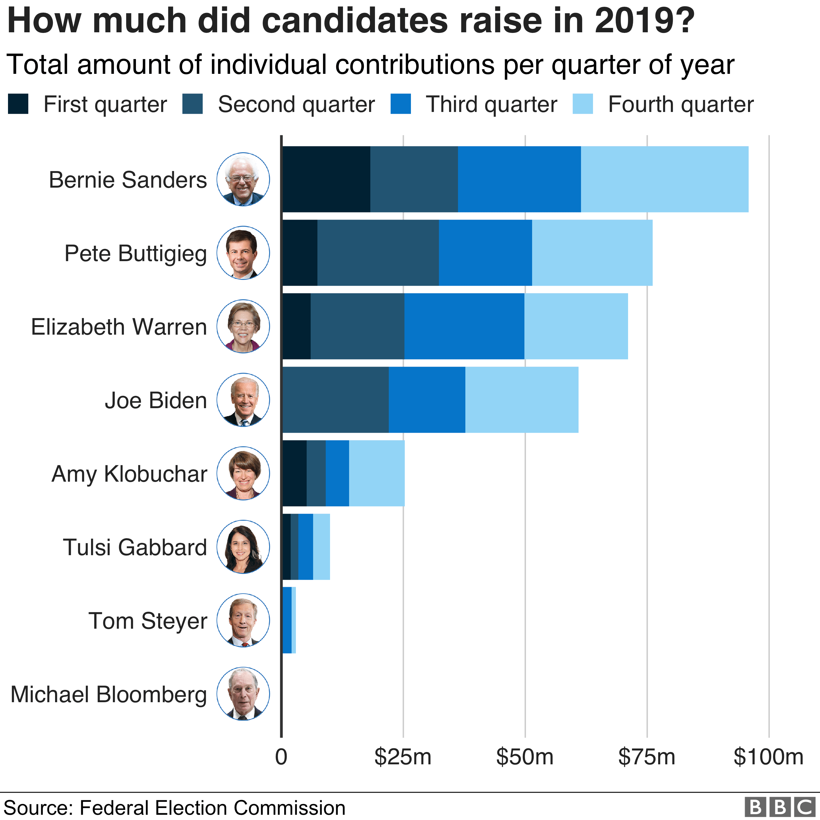 Chart showing how much candidates raised in 2019 - Bernie Sanders led the field, on just under $100m