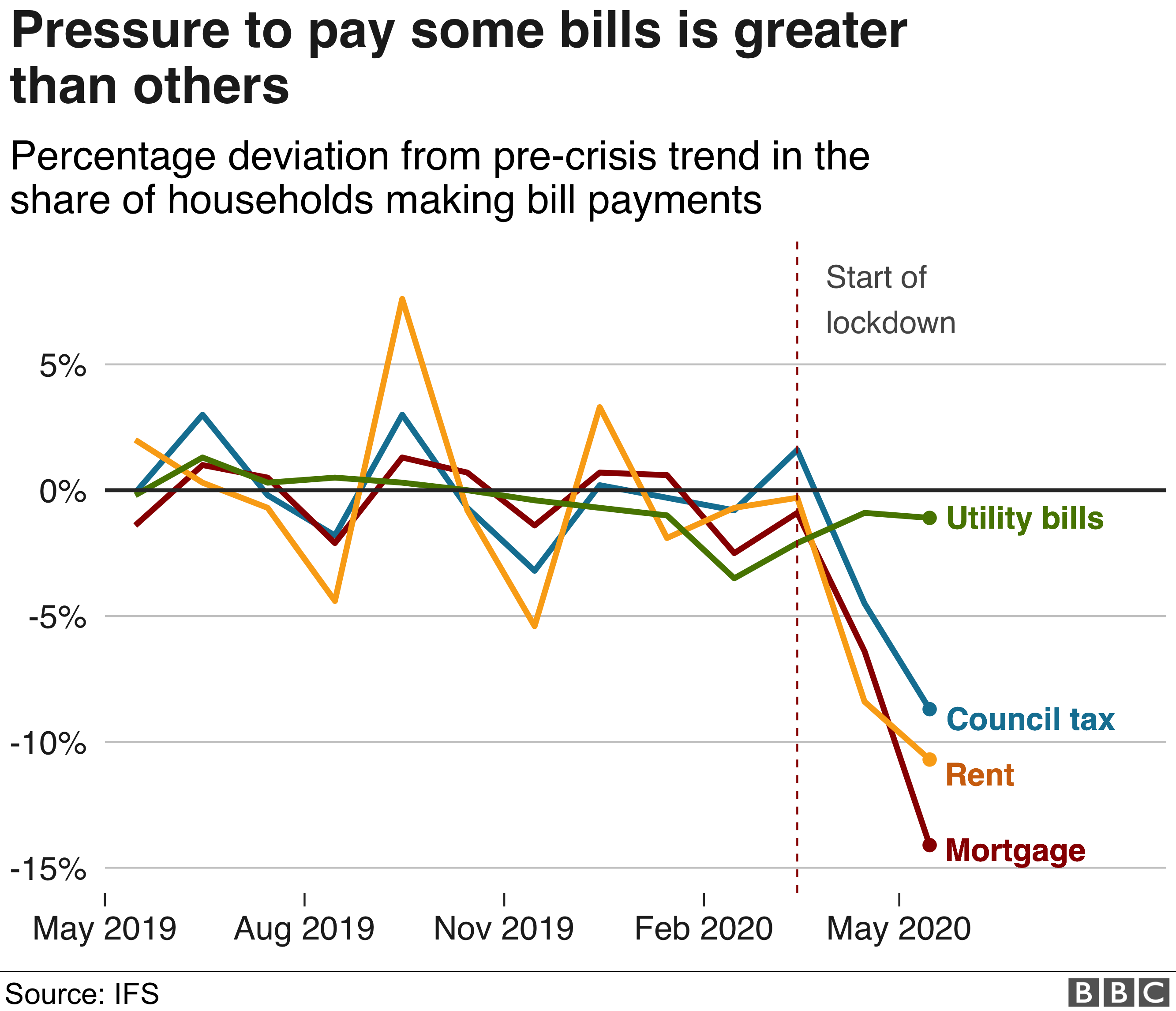 Chart showing how households are paying some bills in preference to others
