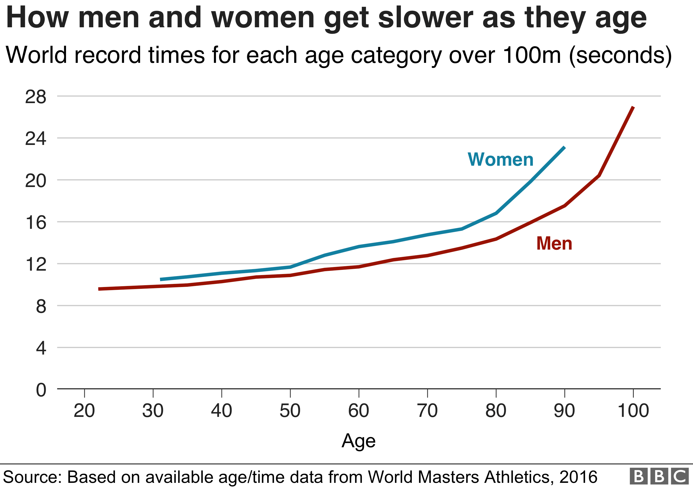 Chart showing how men and women get slower as they age