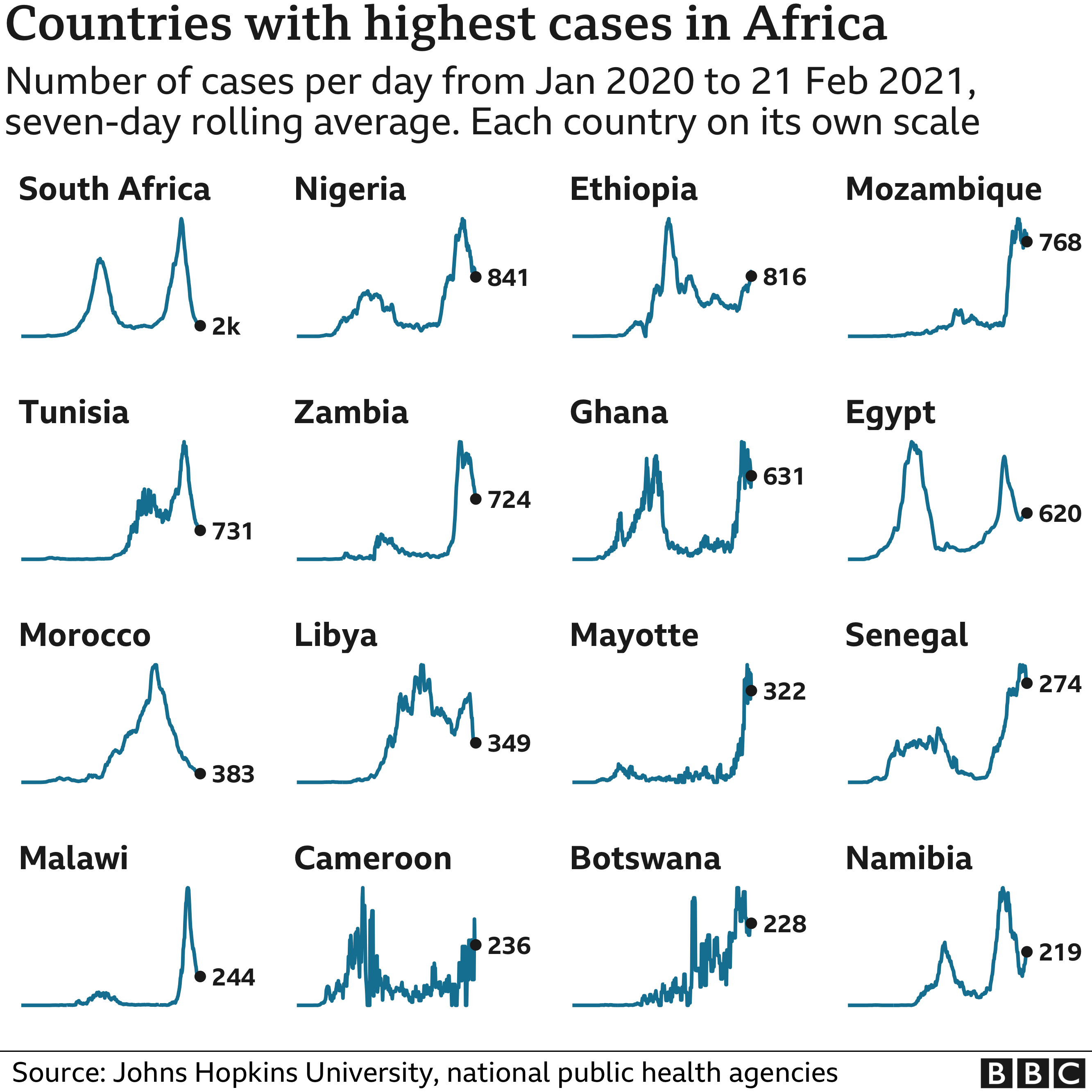 Chart showing the countries in Africa with the highest average number of cases in the last week