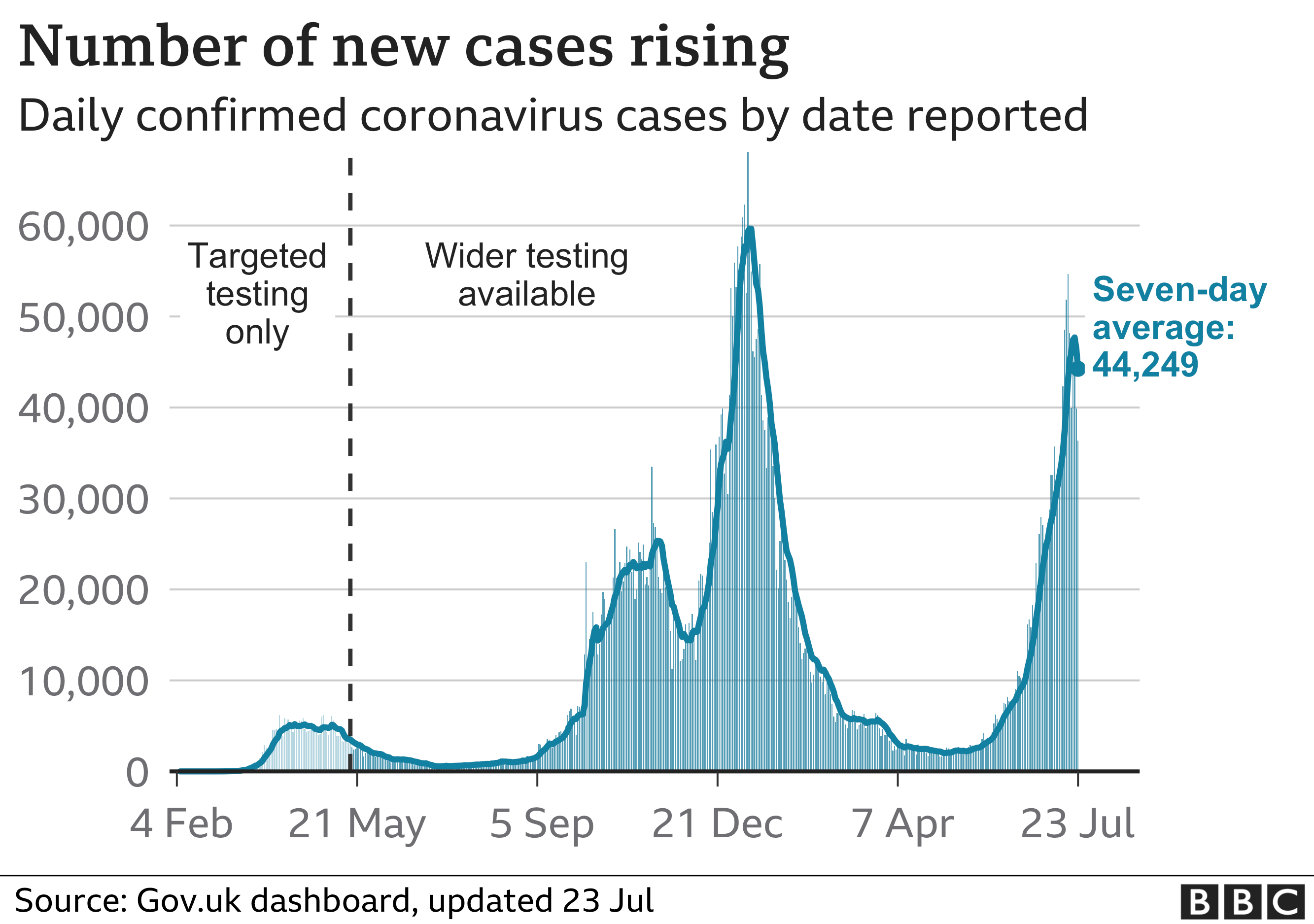 Chart showing that the number of daily cases is rising rapidly. Updated 23 July.