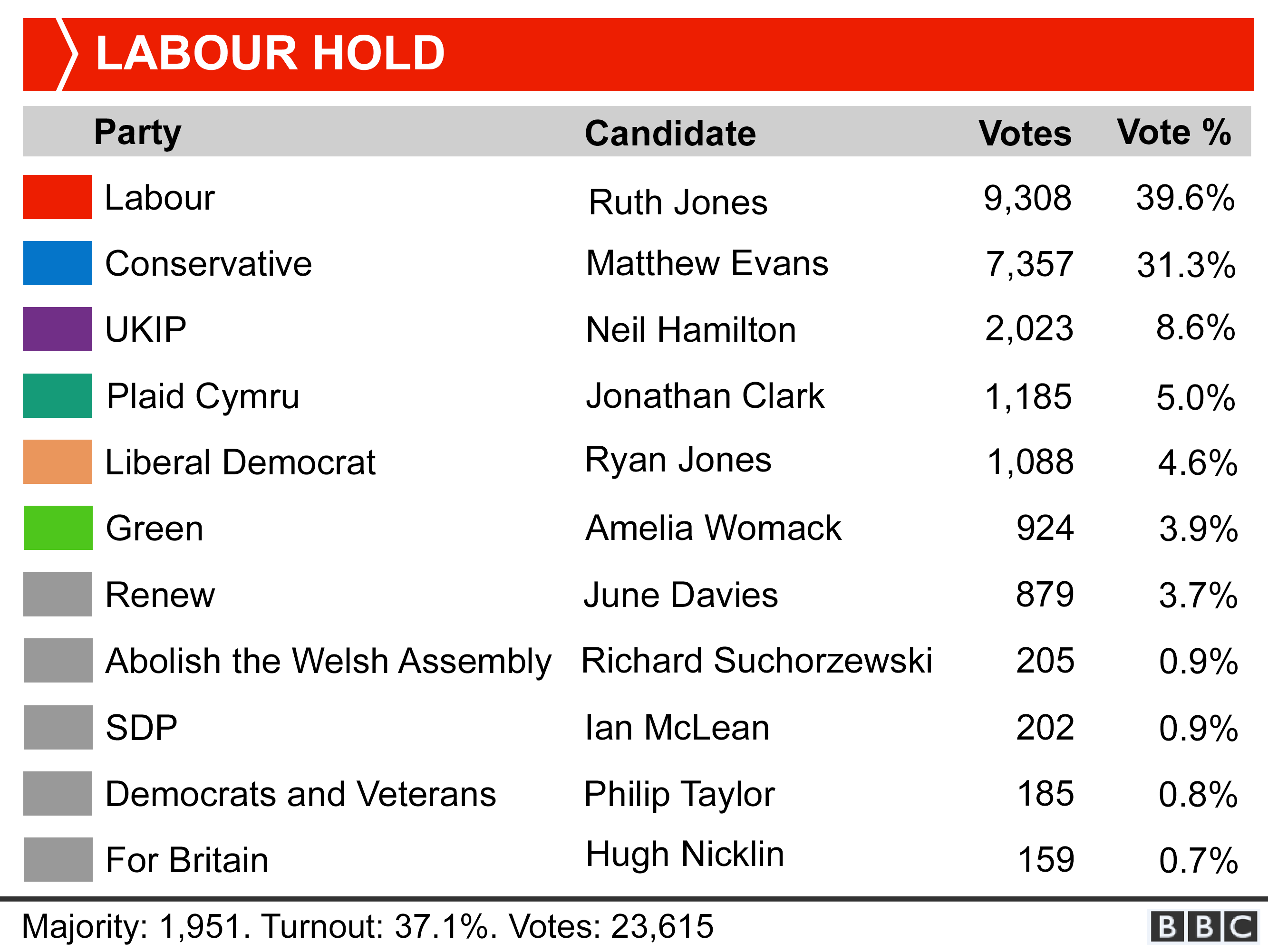 Labour candidate Ruth Jones won with 9,308 votes (39.6%). Majority 1,951. Turnout 37.1%. Votes: 23,615