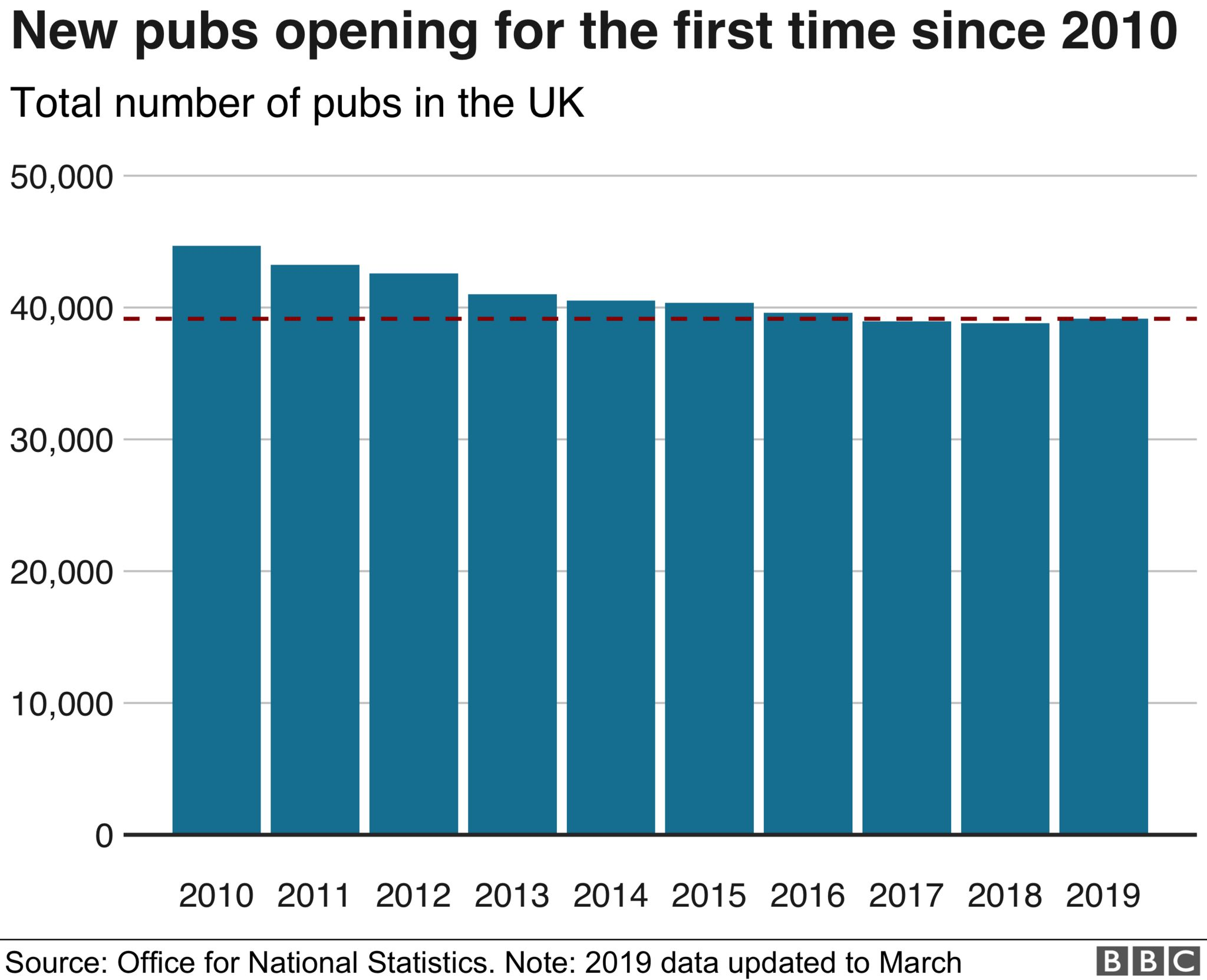 Chart shows the 10 year decline of the number of pubs and the slight uptick from last year