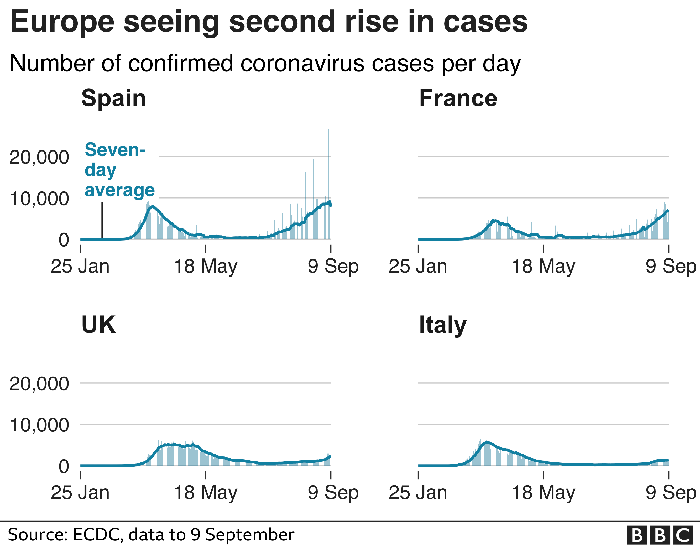 Chart showing coronavirus cases increasing in European countries in recent weeks. Updated 9 Sep.