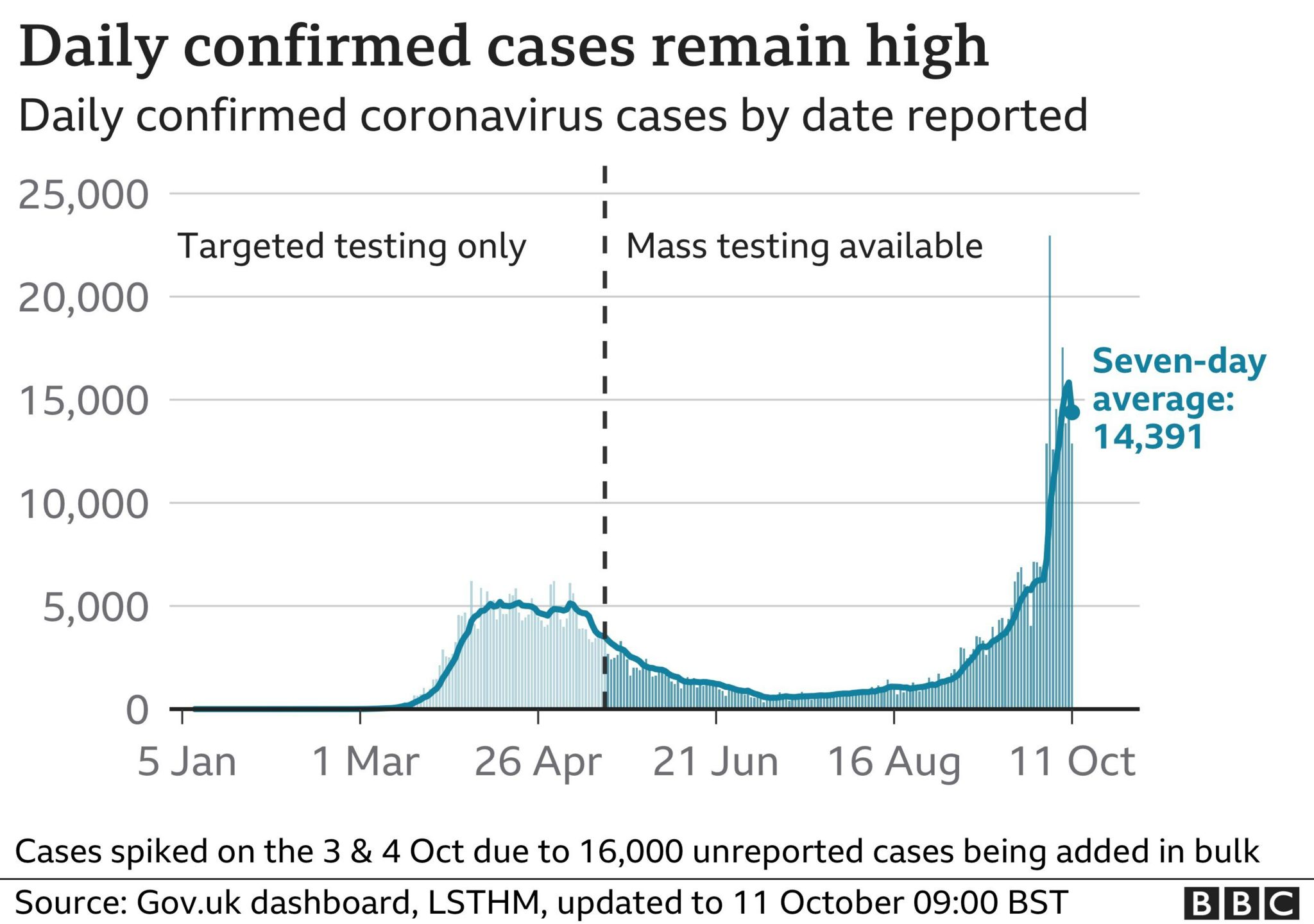 Chart showing daily confirmed cases remain high