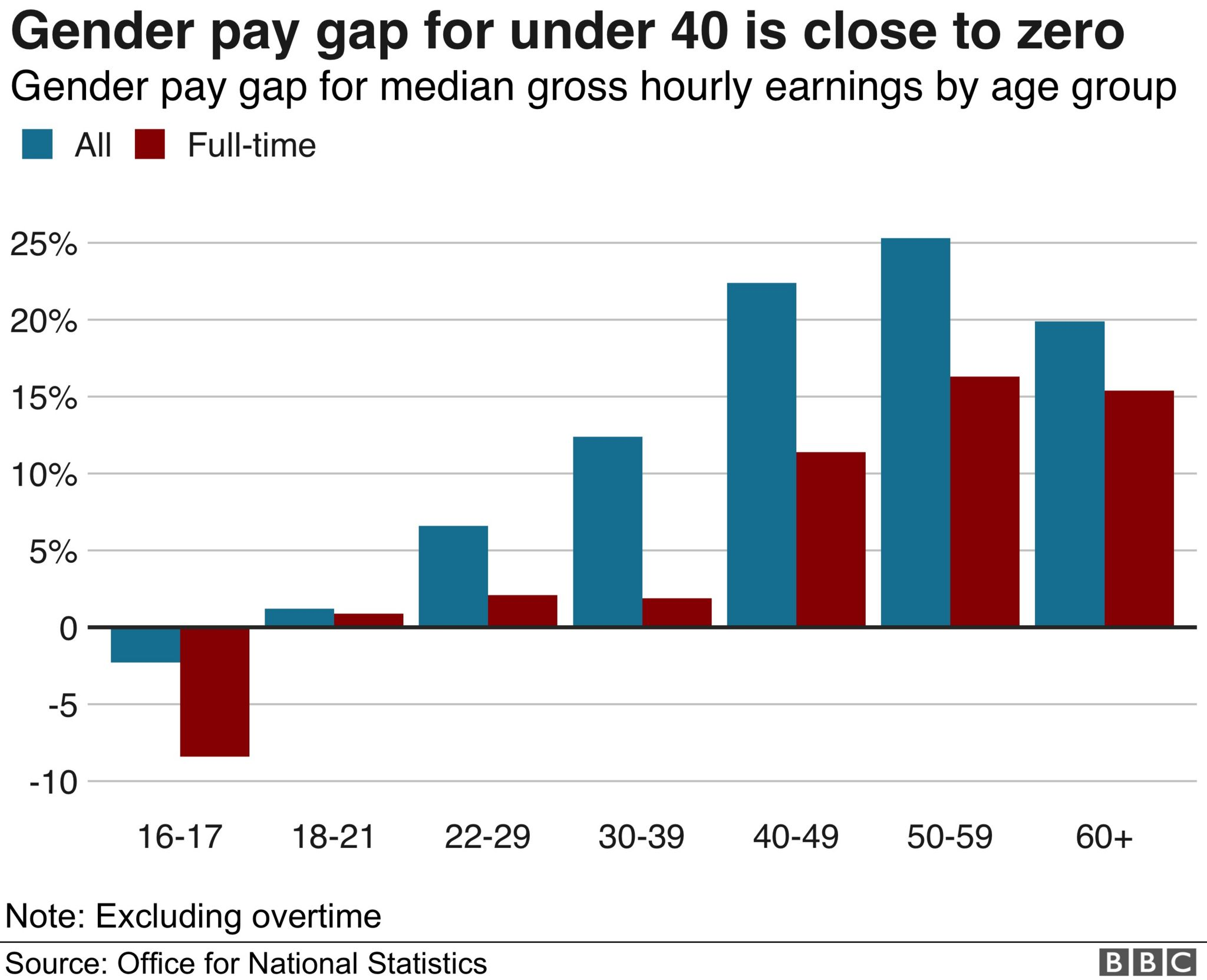 Gender pay gap by age group graphic