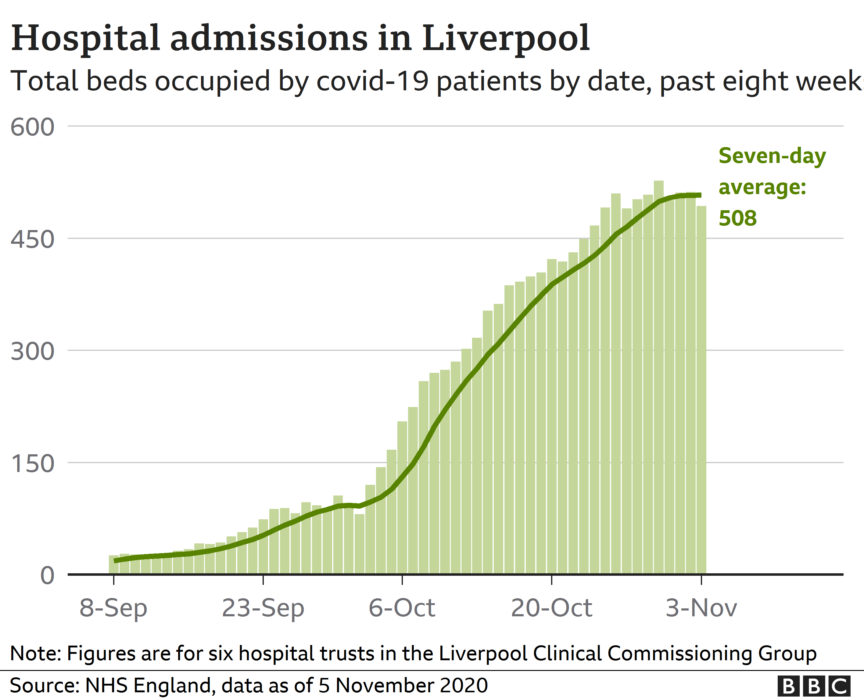 Graph showing Liverpool Covid hospital admissions