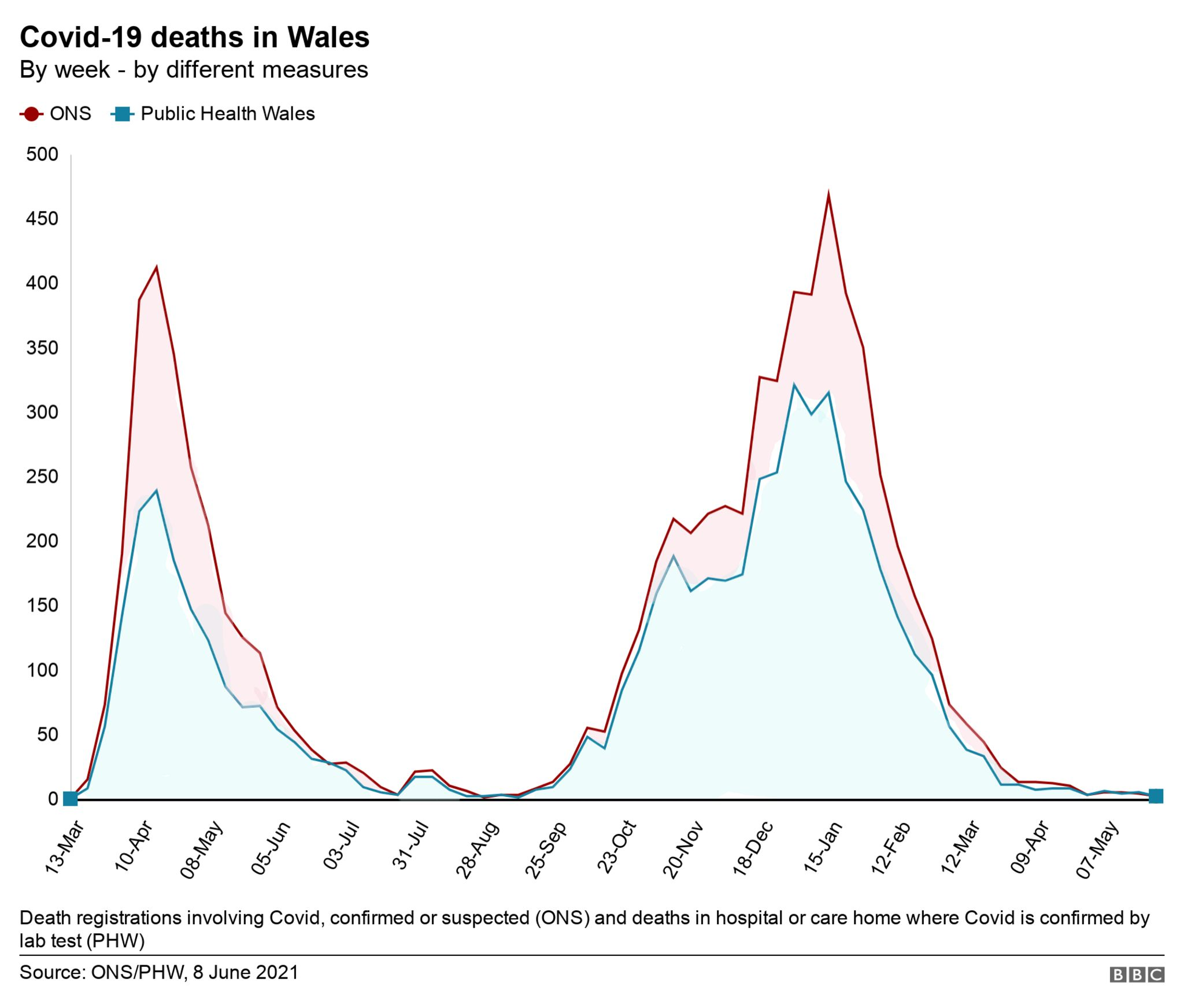 Deaths by different measures - 8 June