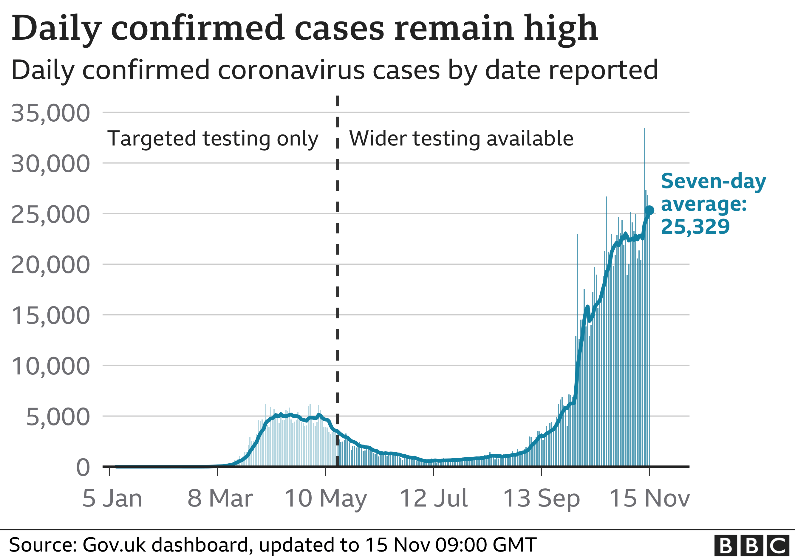 Daily confirmed cases