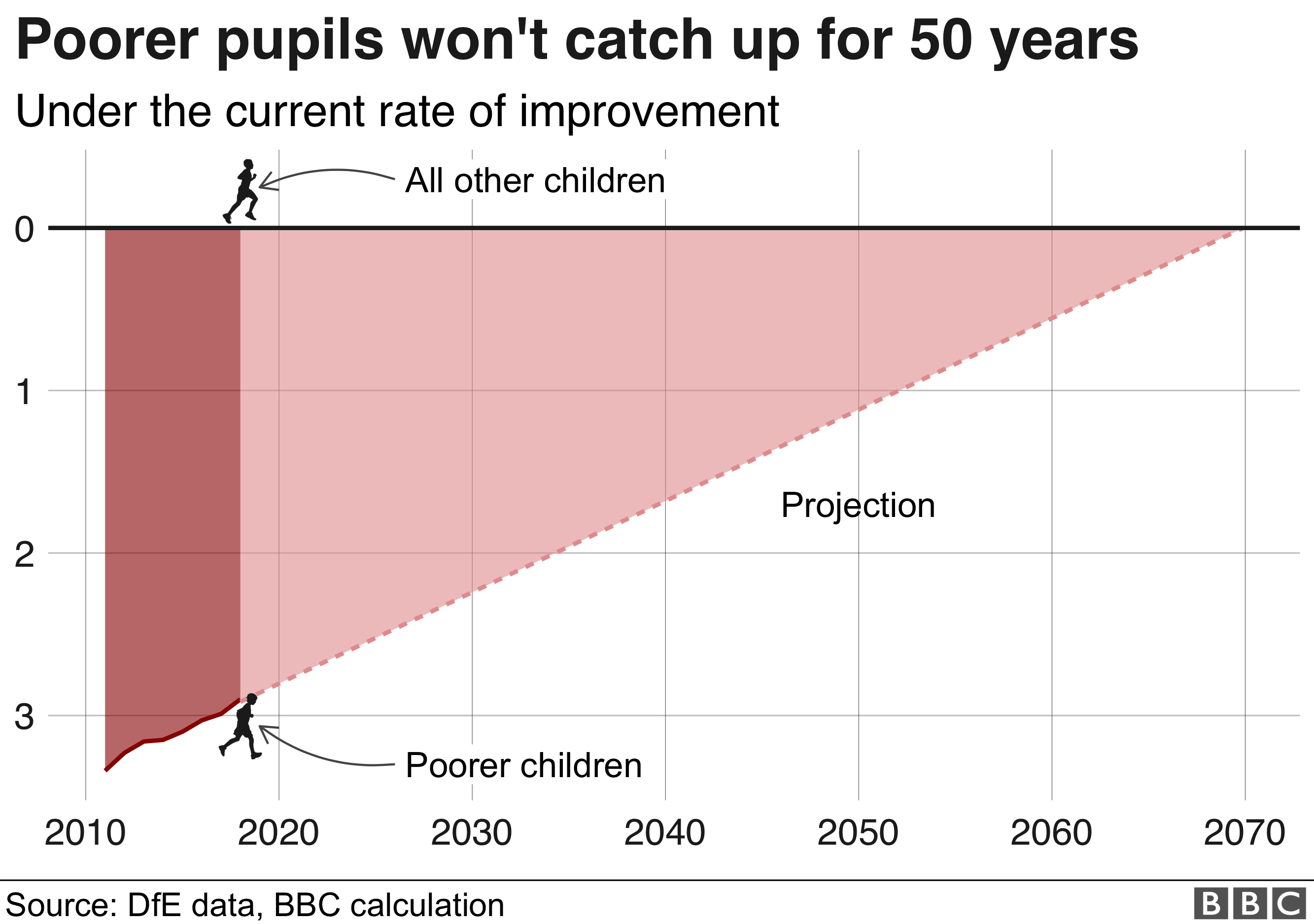 Chart showing gap in attainment