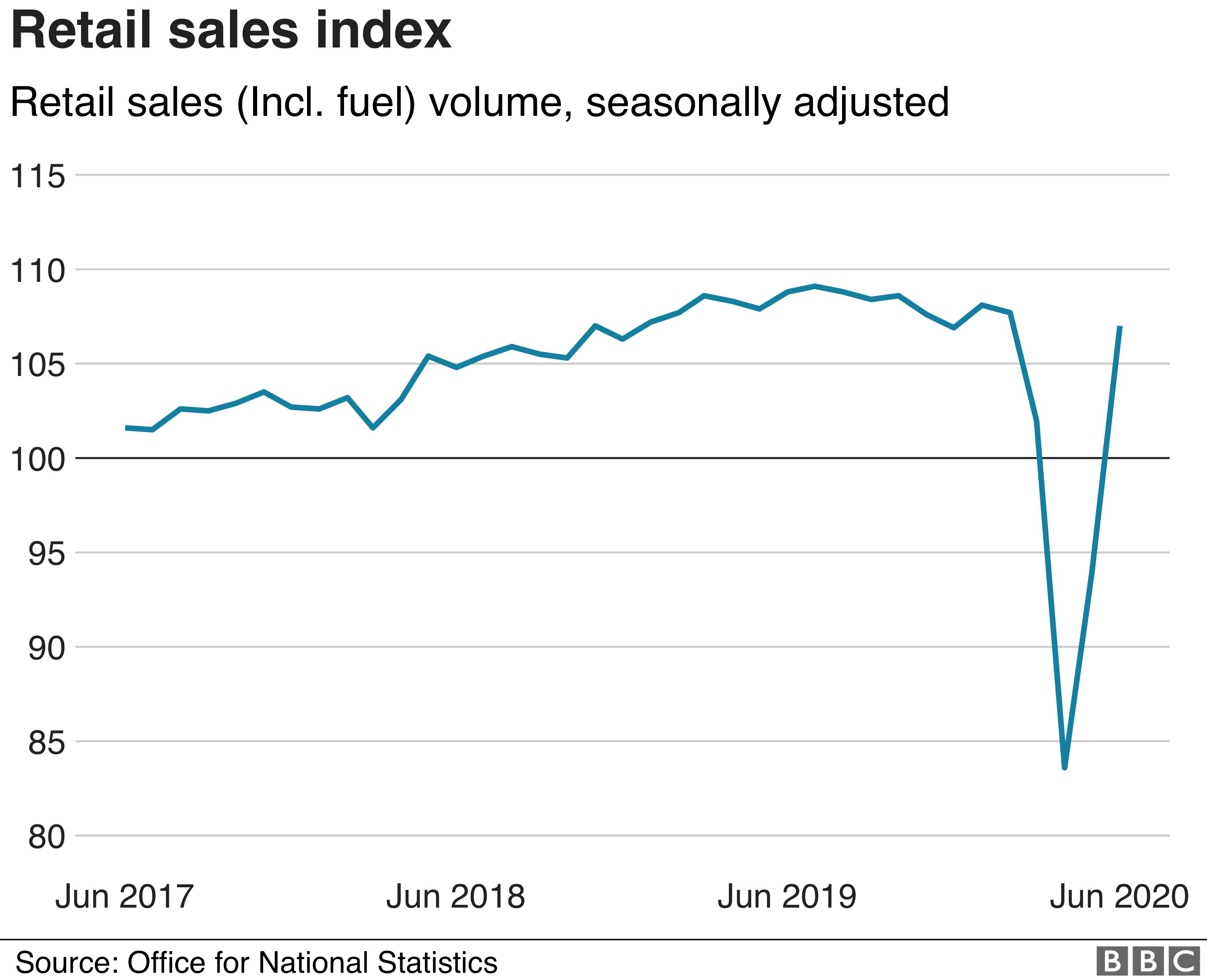 Retail sales from June 2017