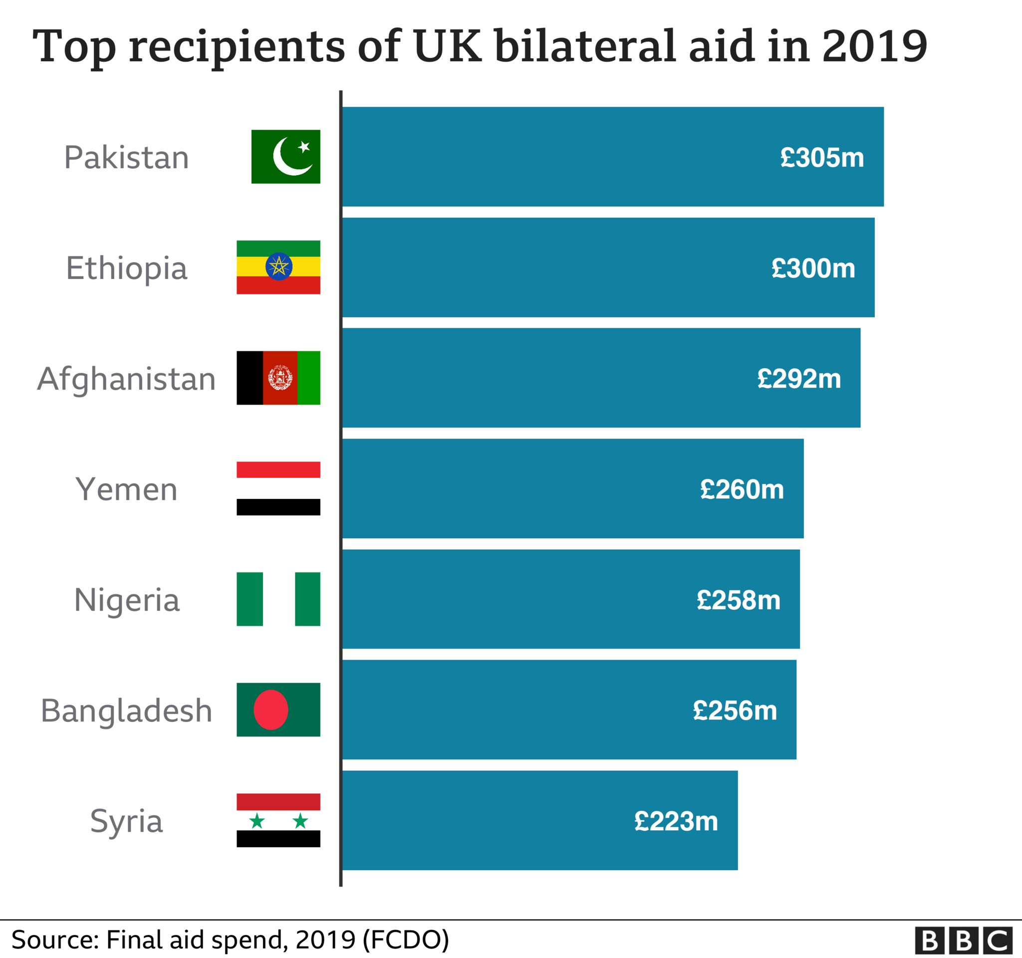 Bar chart top recipients of UK bilateral aid by country 2019