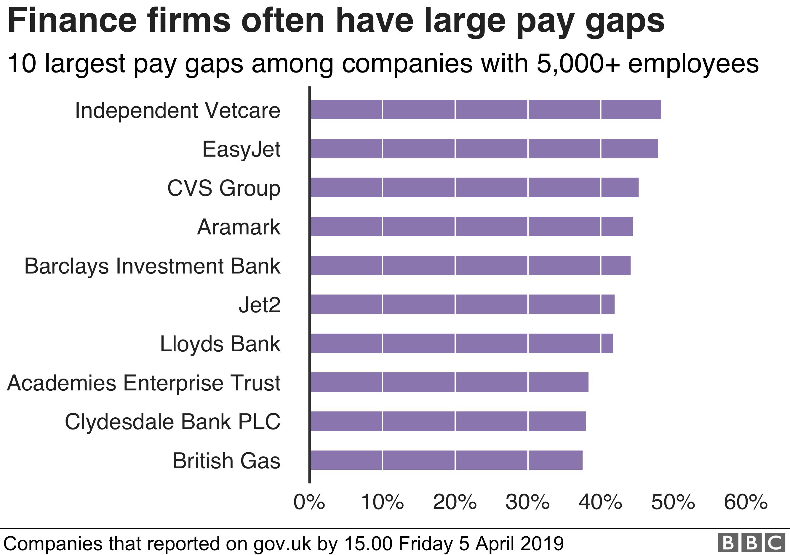 Biggest pay gap