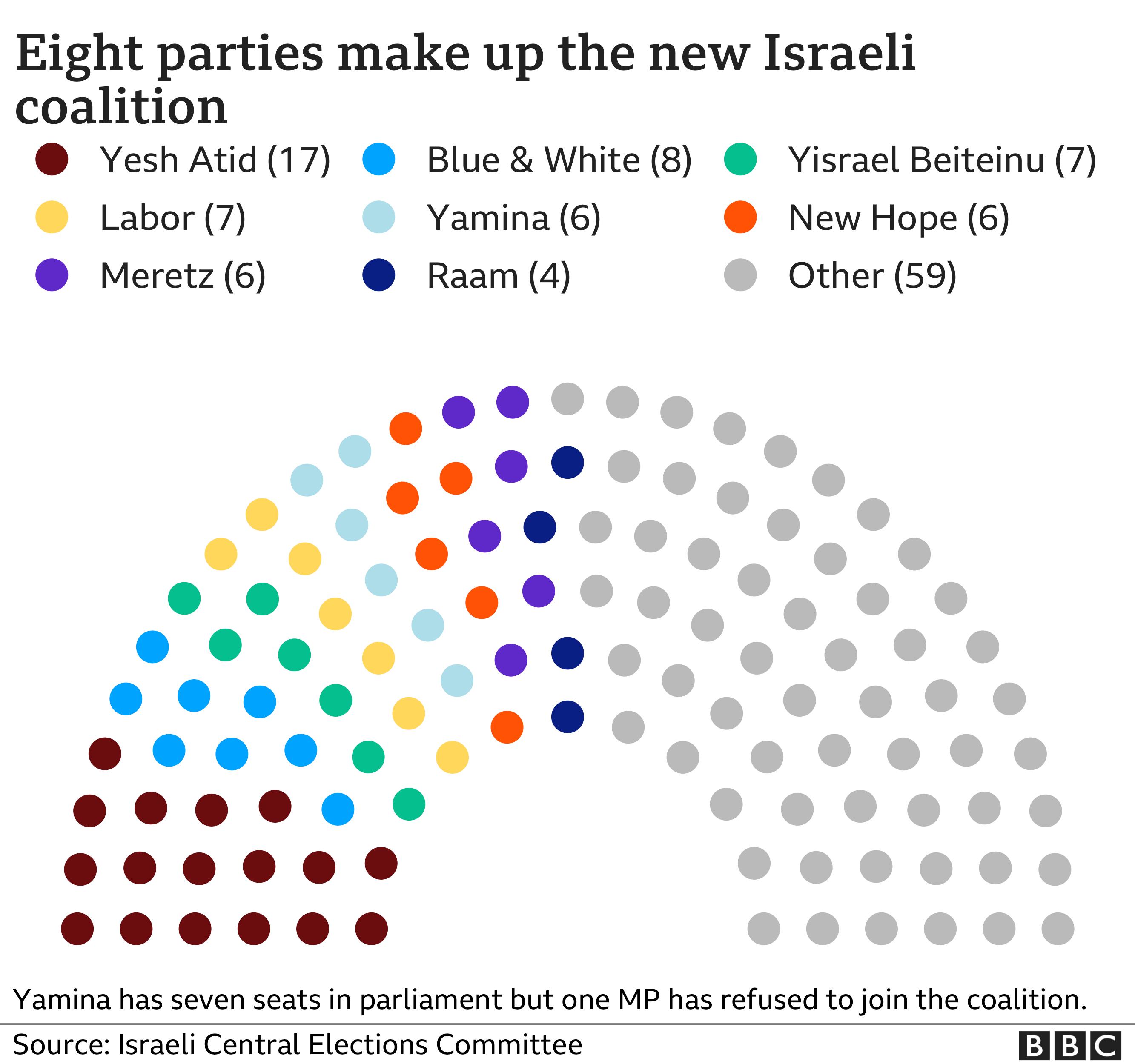 Knesset coalition