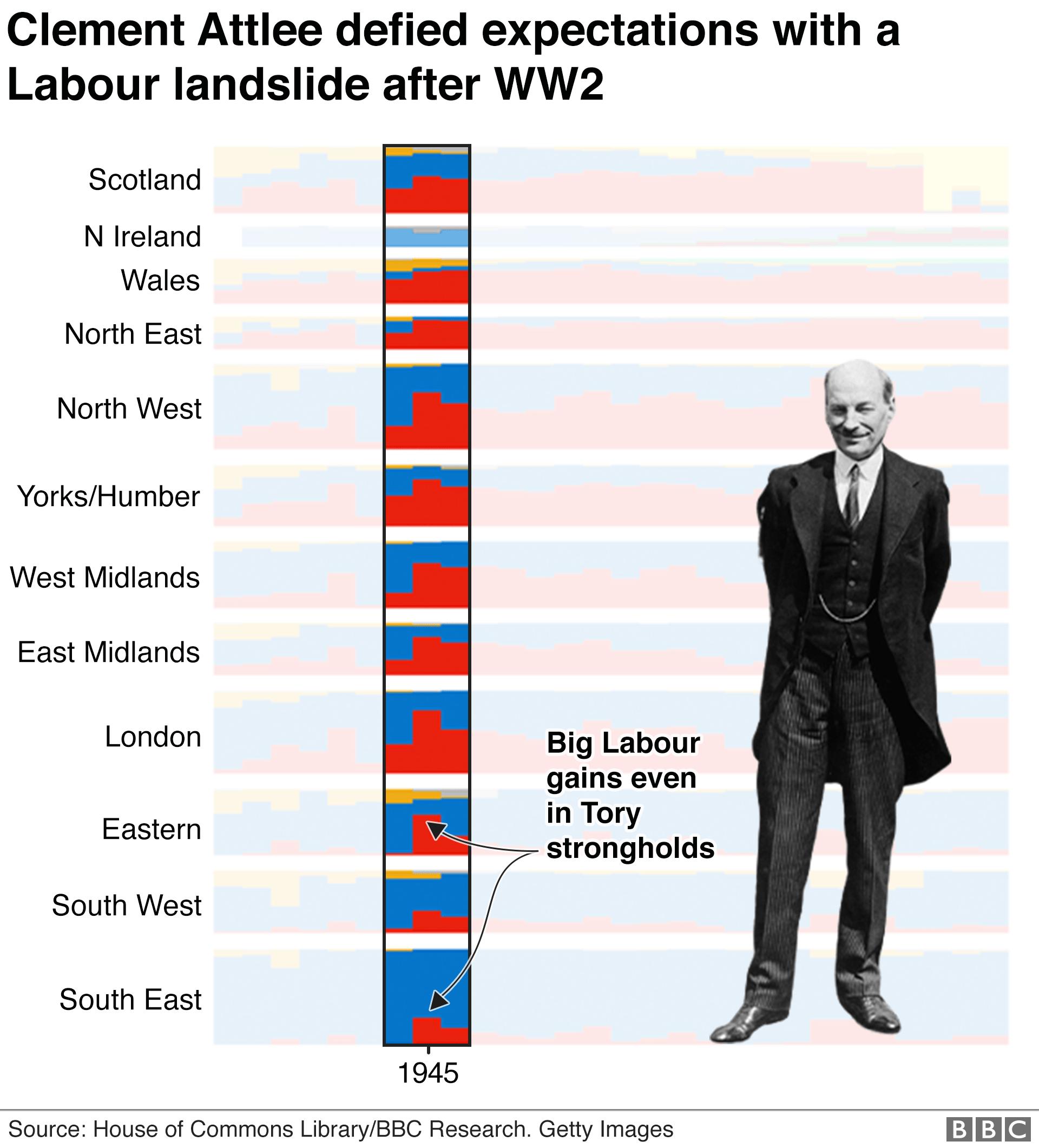 Chart showing Attlee won Labour landslide after WW2