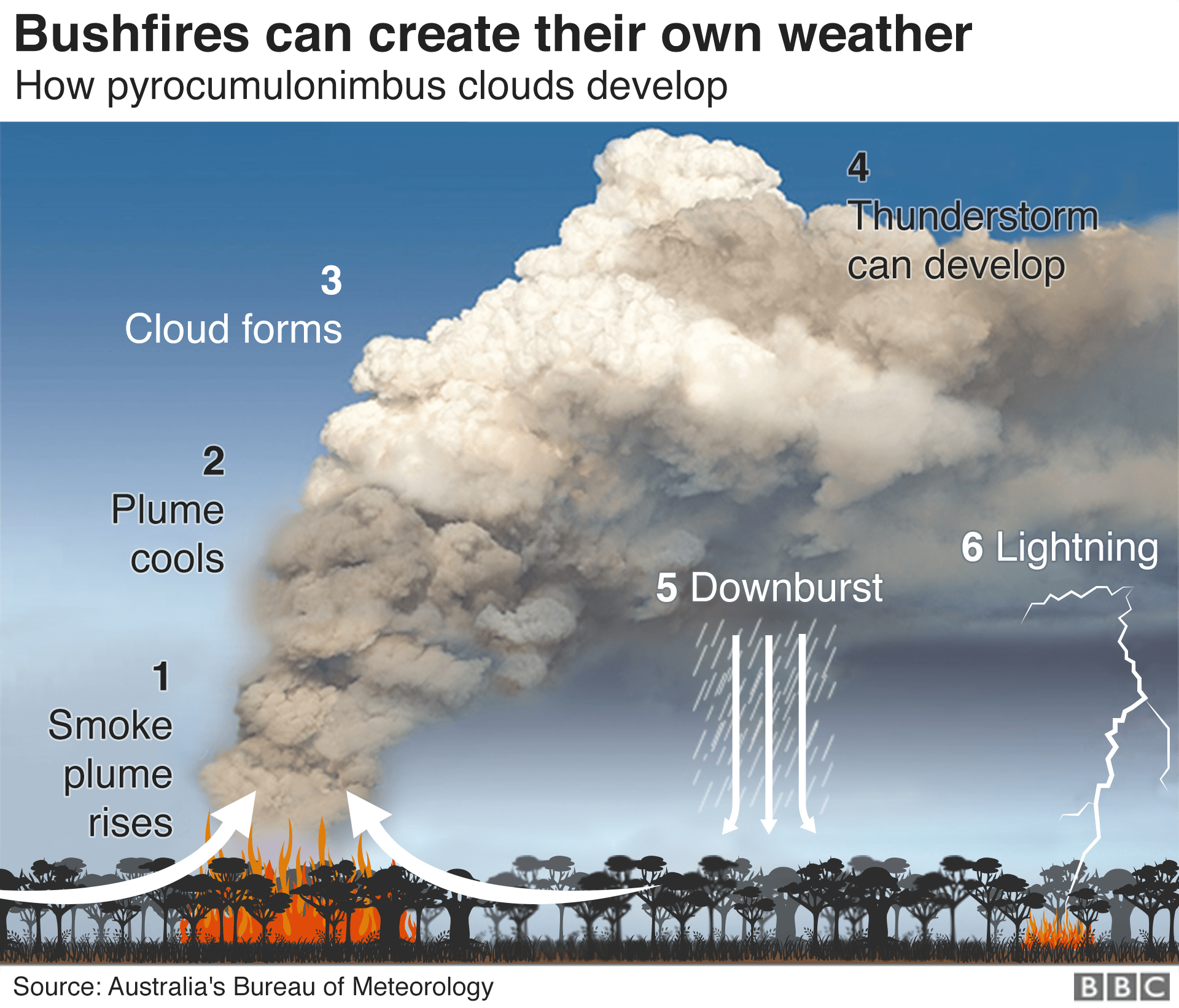 How bushfires can create own weather