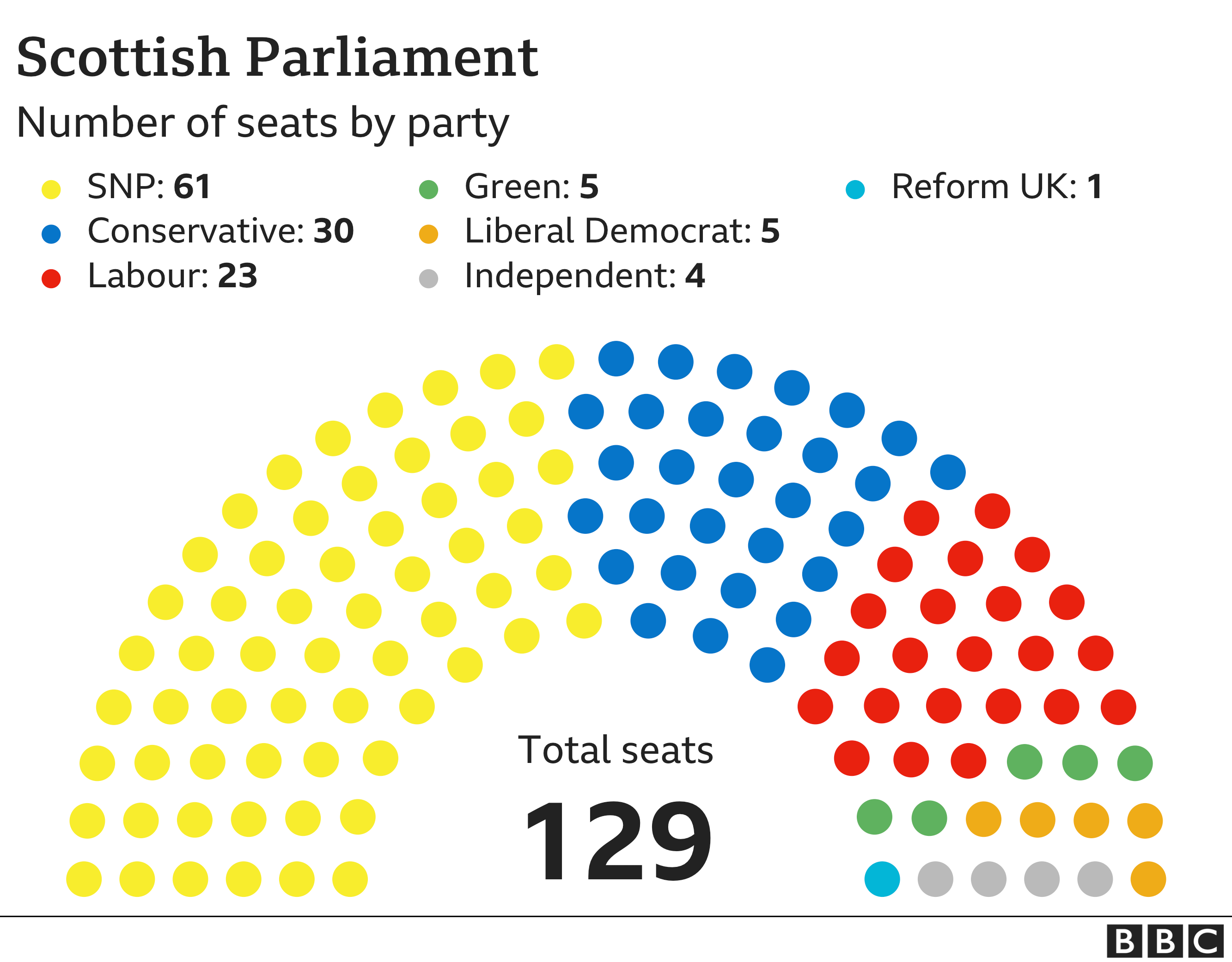 Diagram showing numbers of MSPs by Party
