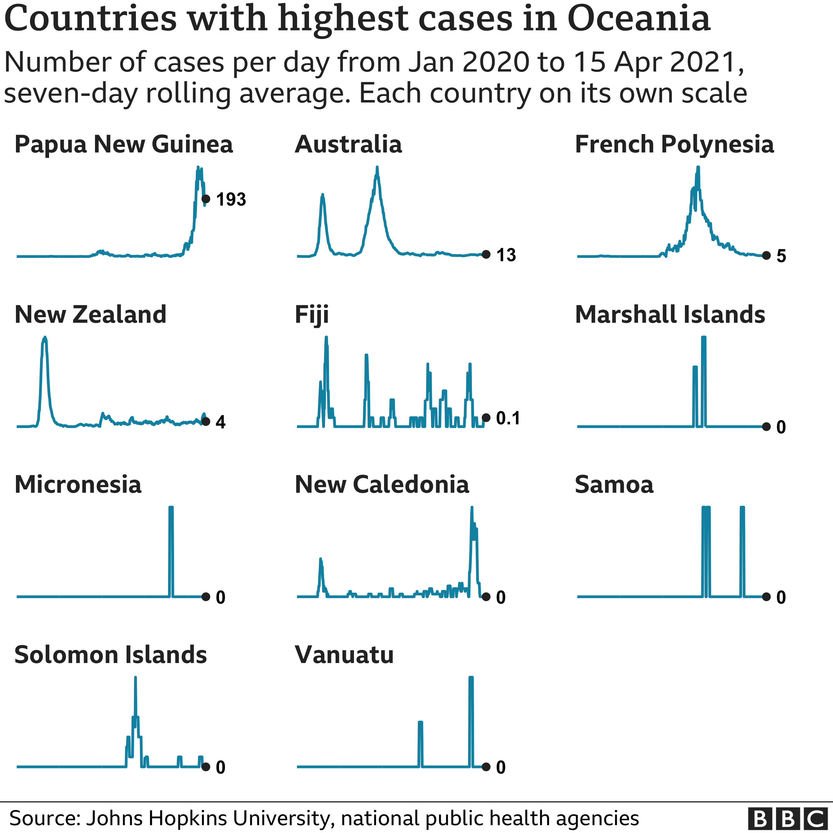 Chart showing the countries in Oceania with the highest average number of cases in the last week. Updated 16 April