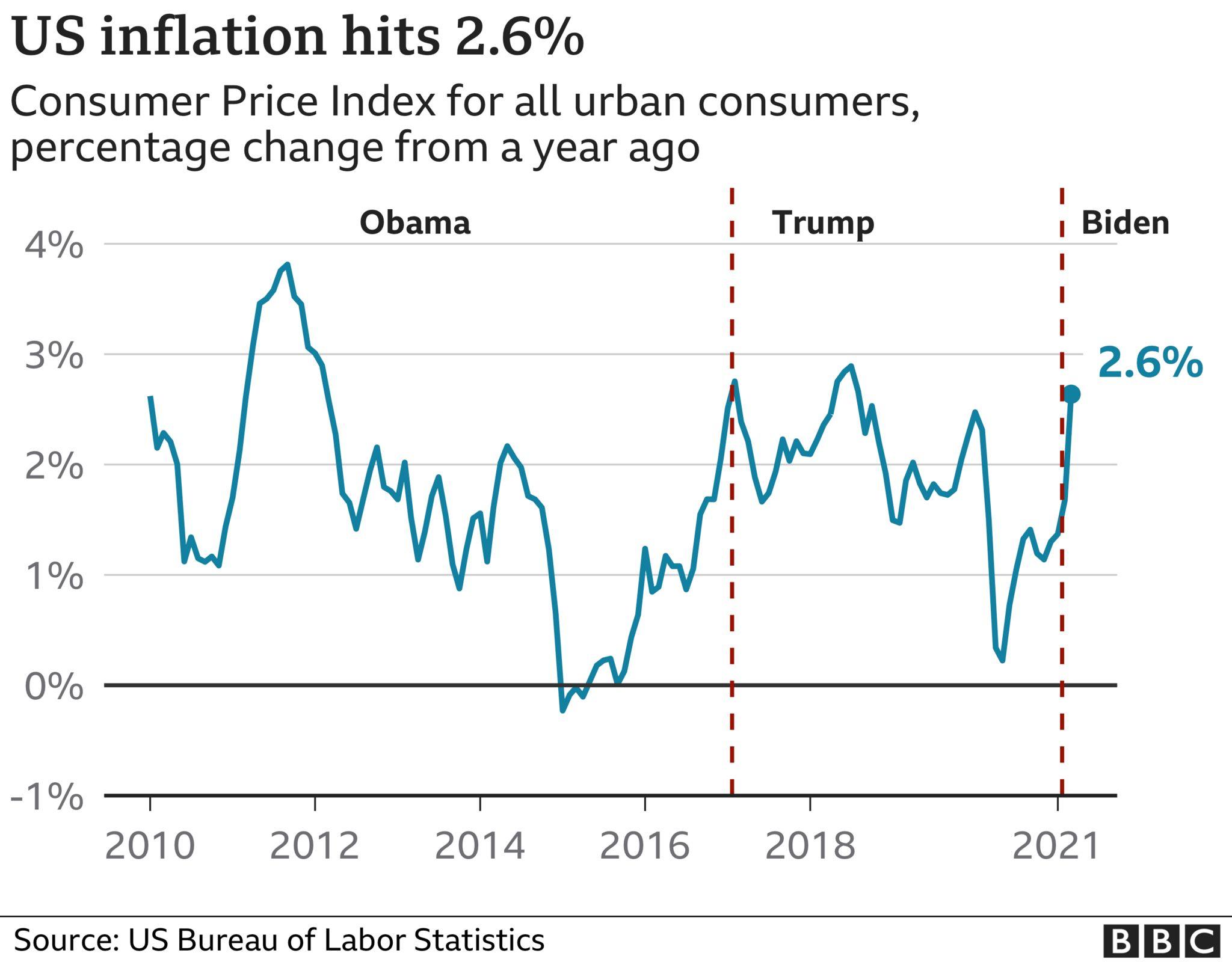 US inflation chart