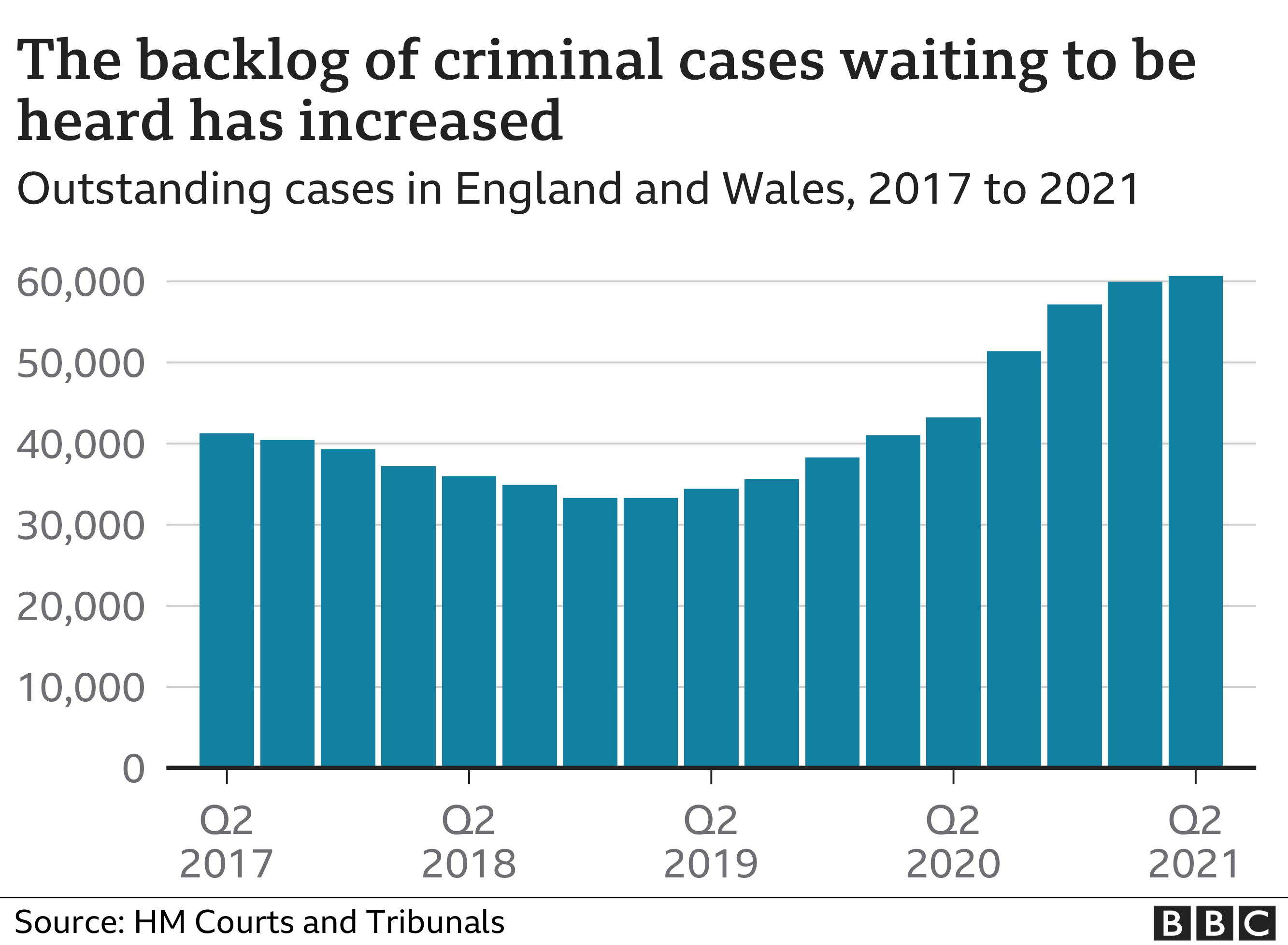 Chart showing the backlog of outstanding criminal cases in England and Wales 2017 to 2021