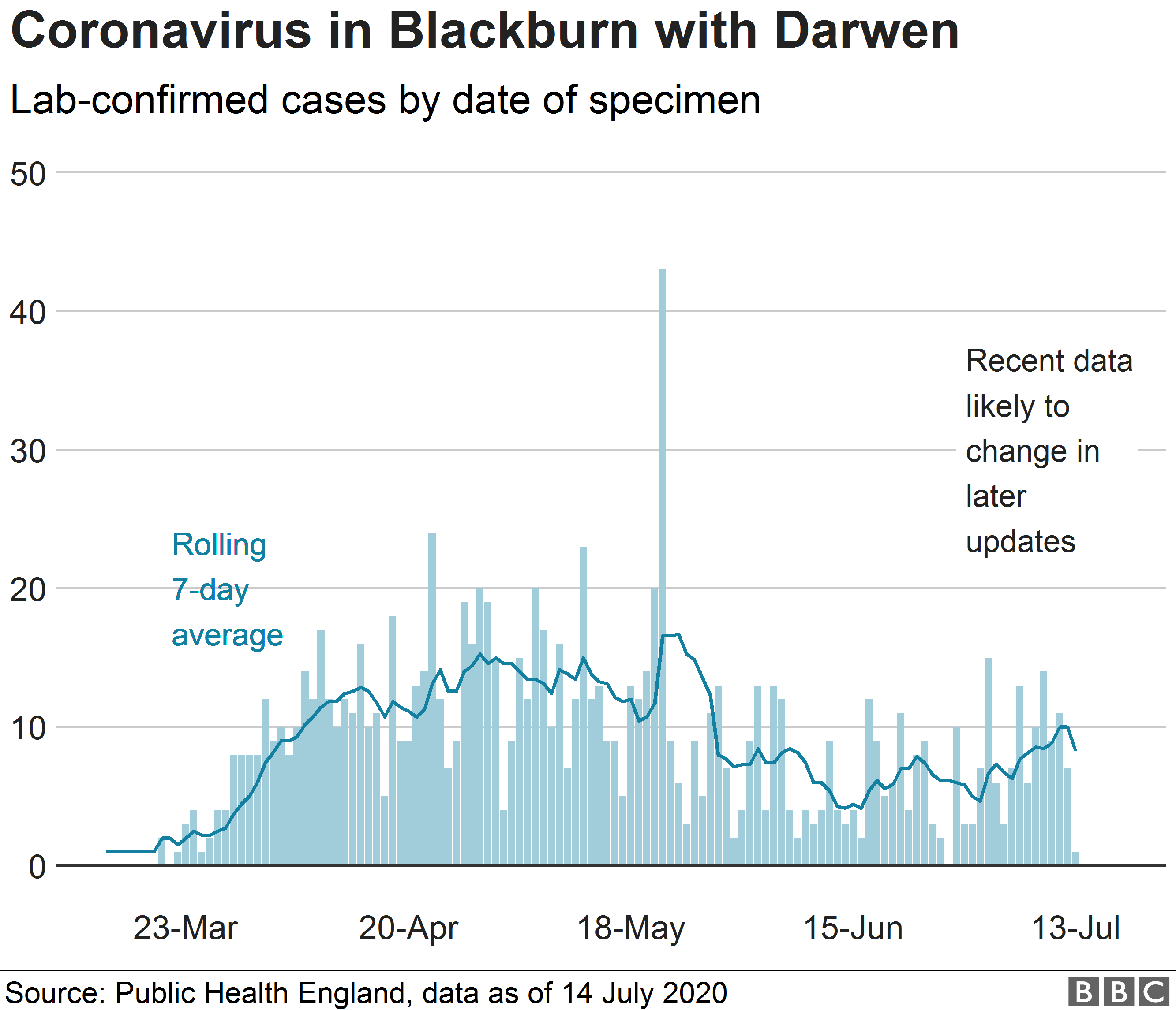 Chart showing confirmed cases of coronavirus in Blackburn with Darwen