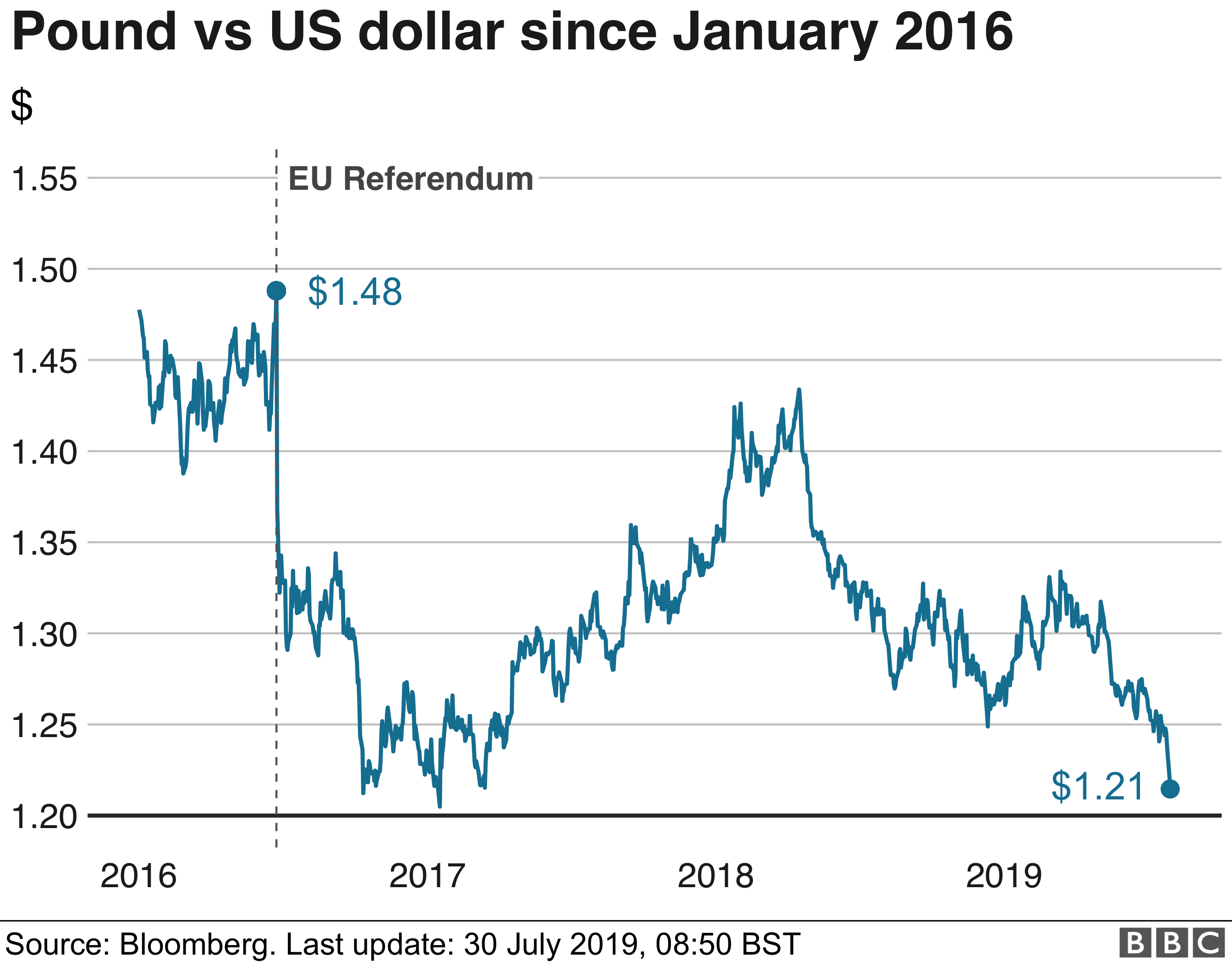 pound v dollar