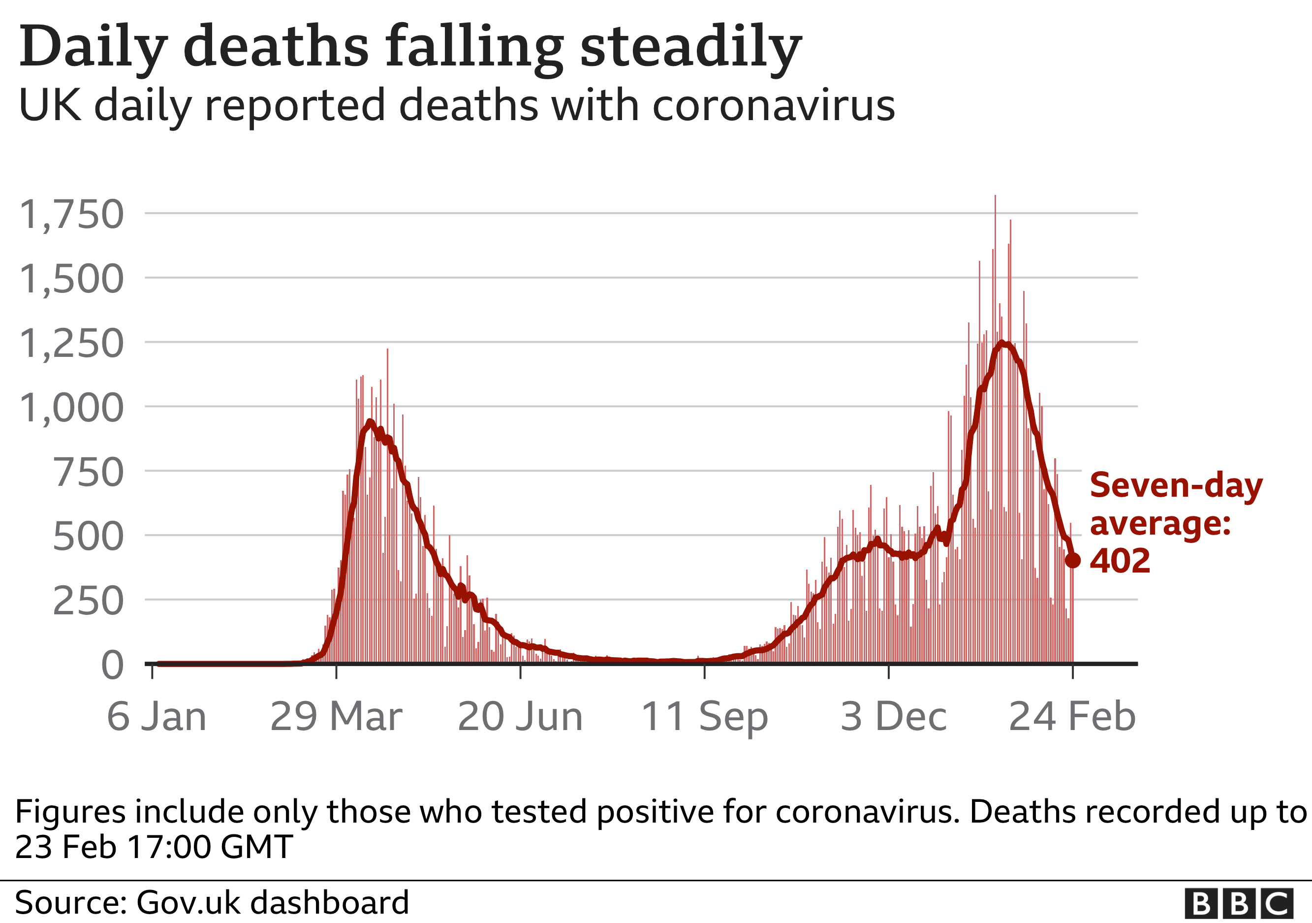 Chart showing daily deaths are falling steadily