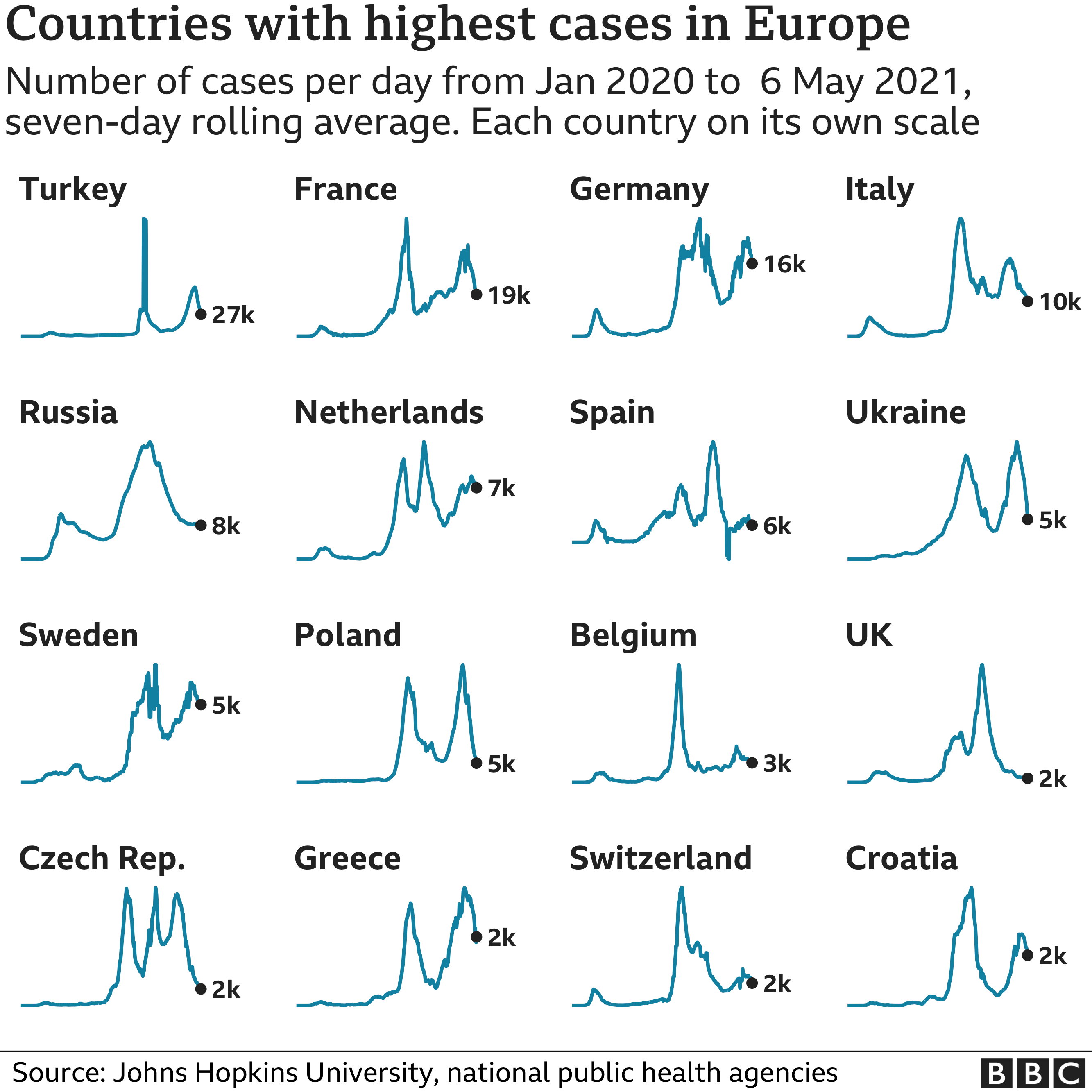 Chart showing the countries in Europe with the highest average number of cases in the last week
