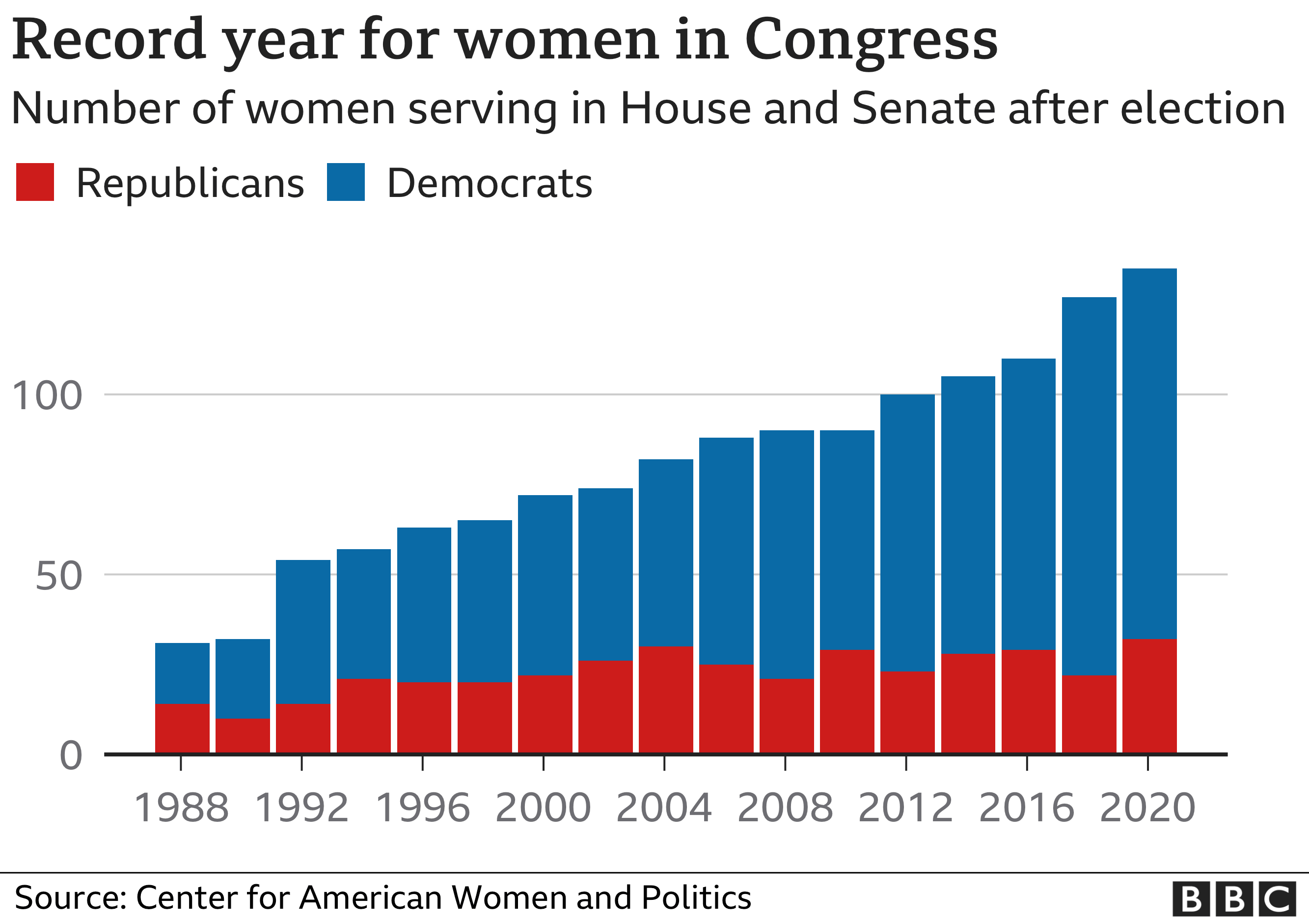 Chart showing the rising number of women in Congress