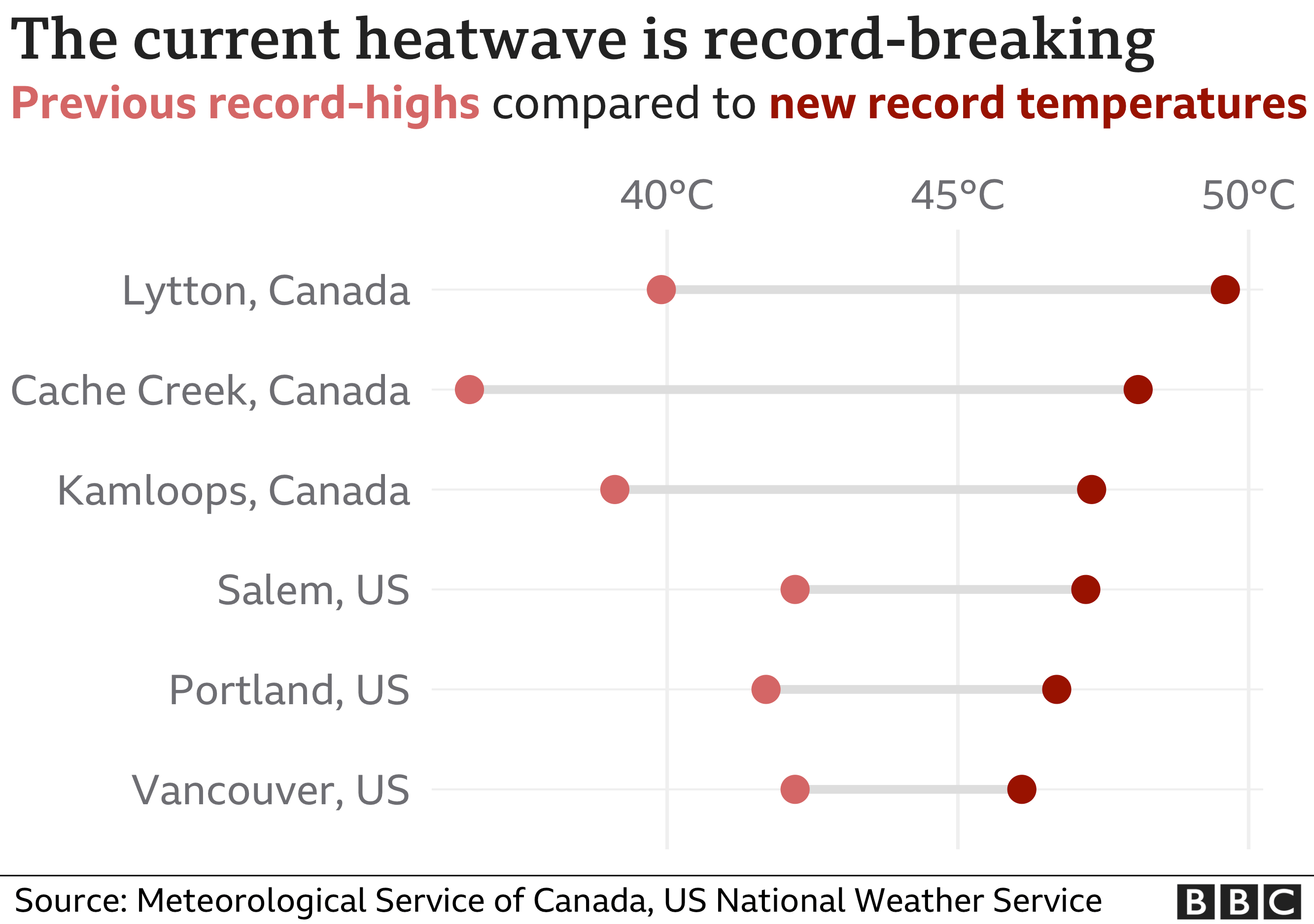 Chart showing a number of previous temperature records being broken