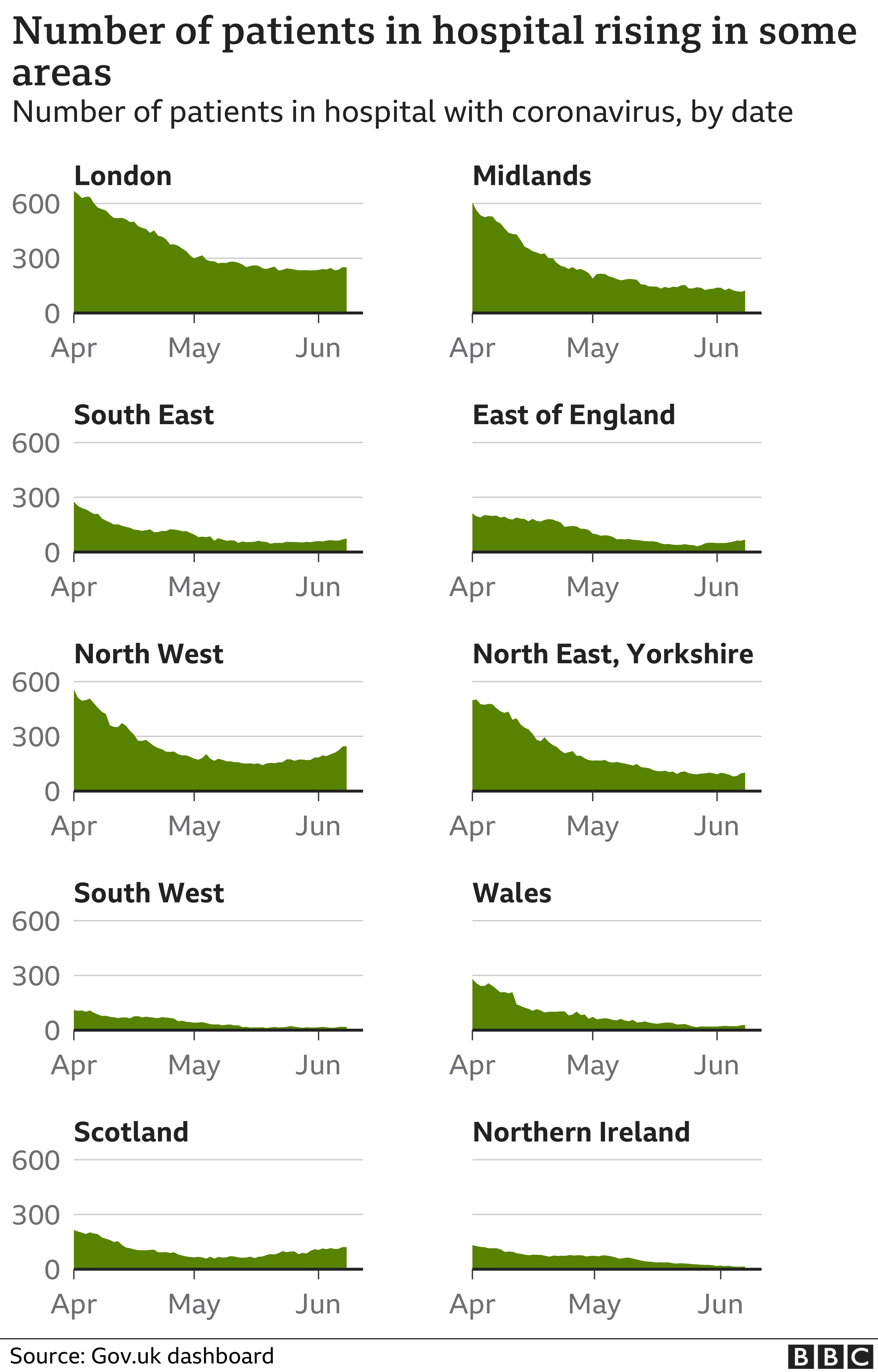 Chart showing that the number patients in hospital is rising slightly in several areas of the UK