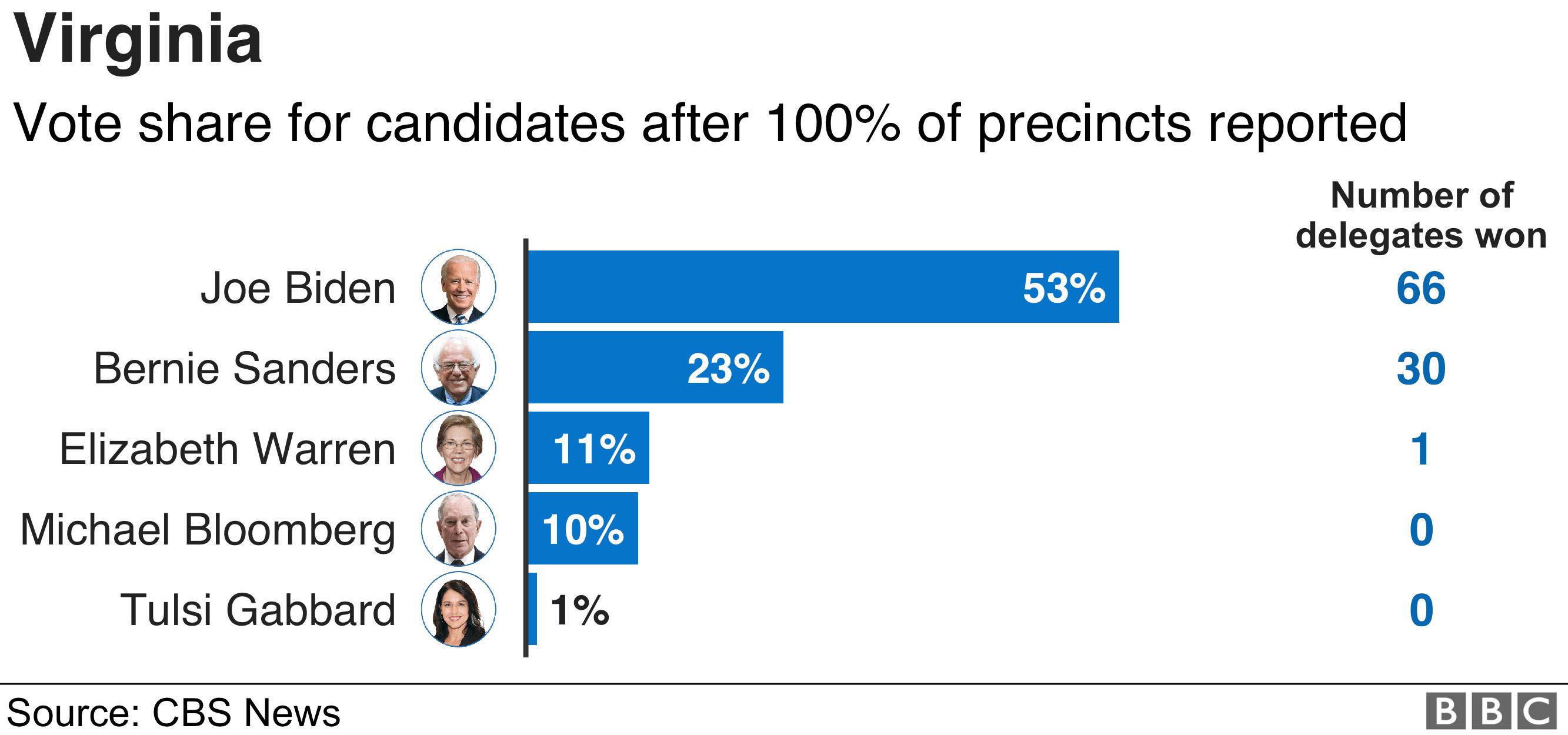 Virginia results