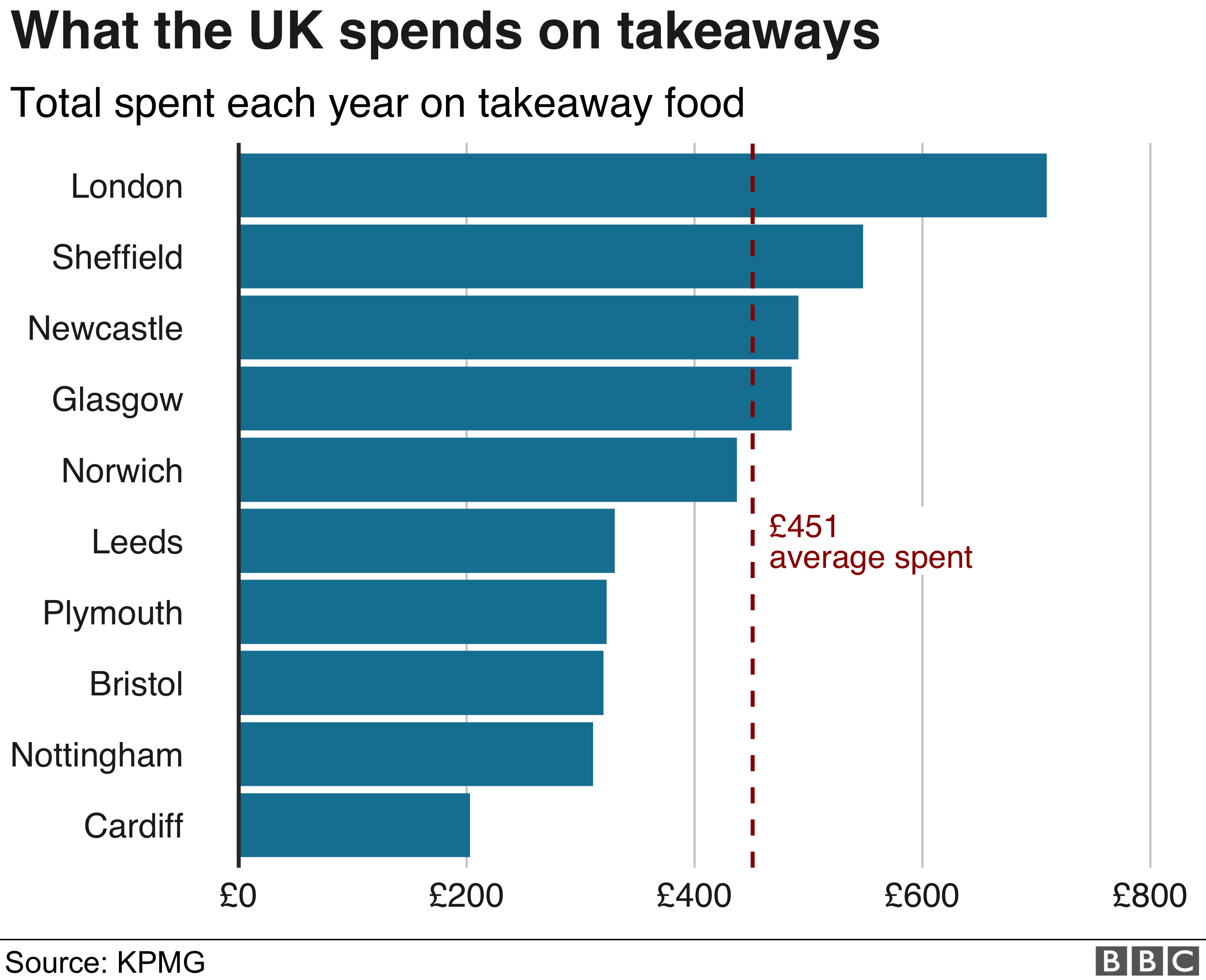 Bar chart showing that Londoners spend £709 a year on takeaways, ahead of the £451 average. People in Cardiff spend much less than average at just over £200 a year.