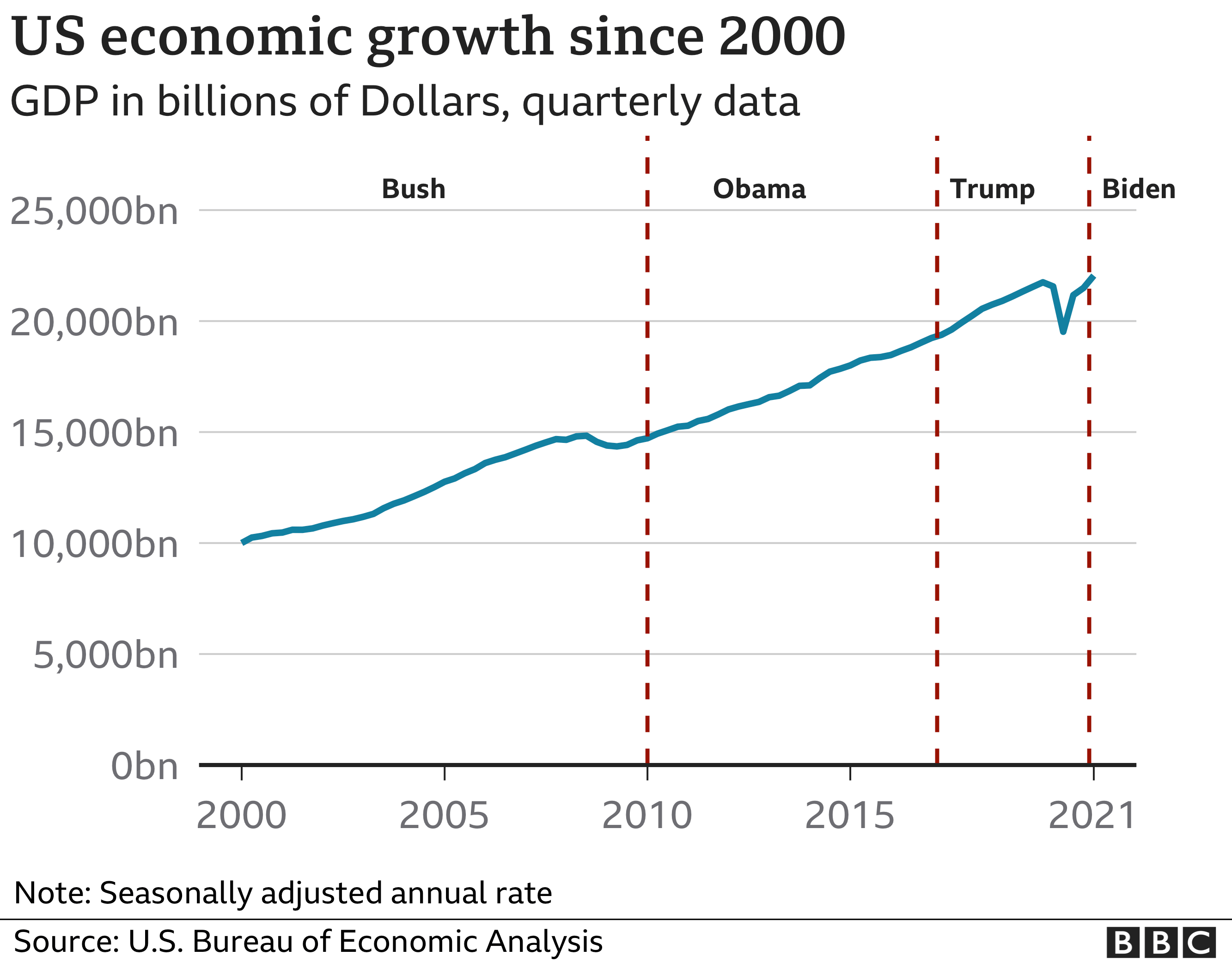 GDP has rebounded after a startling dip in 2020