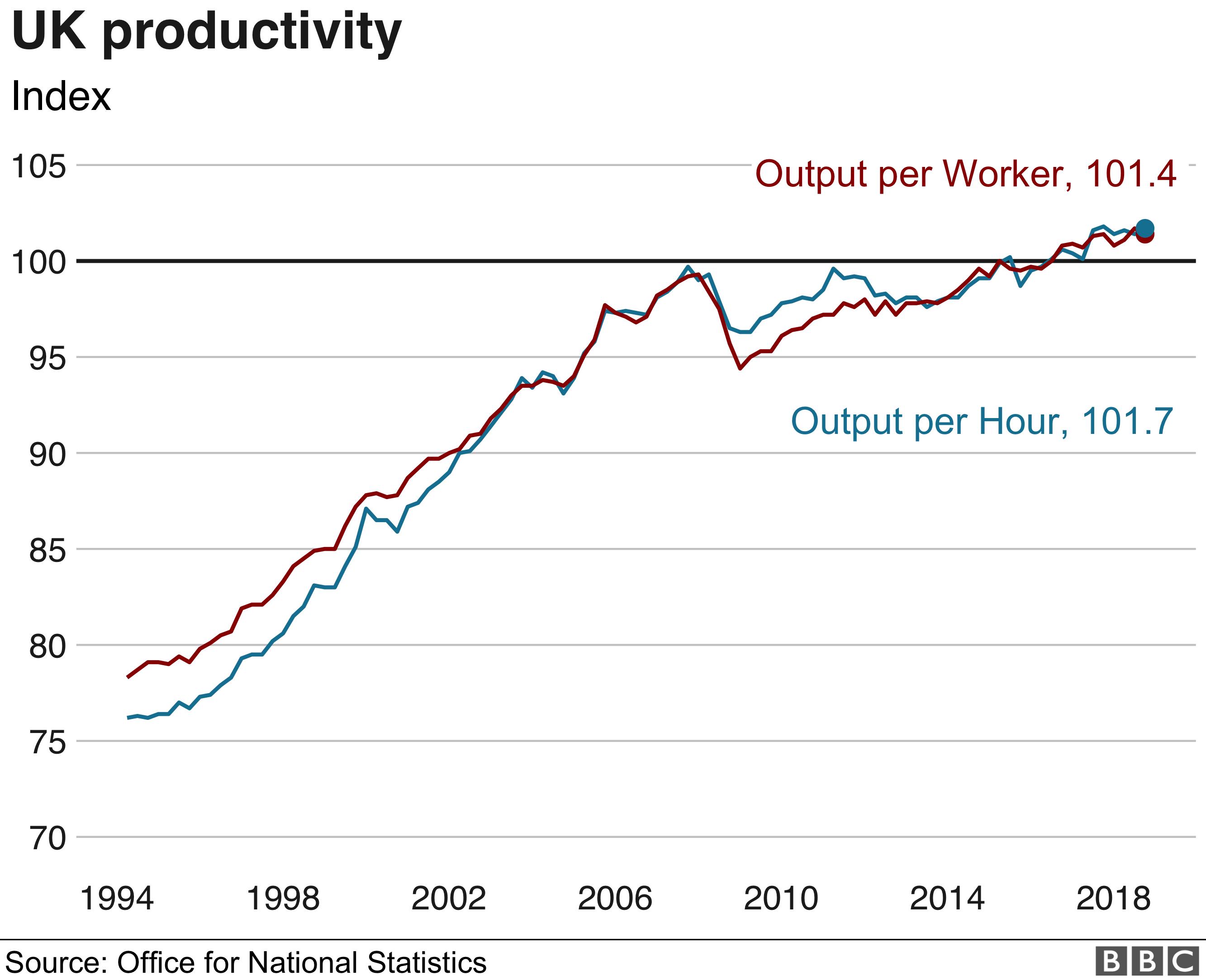 Productivity graphic