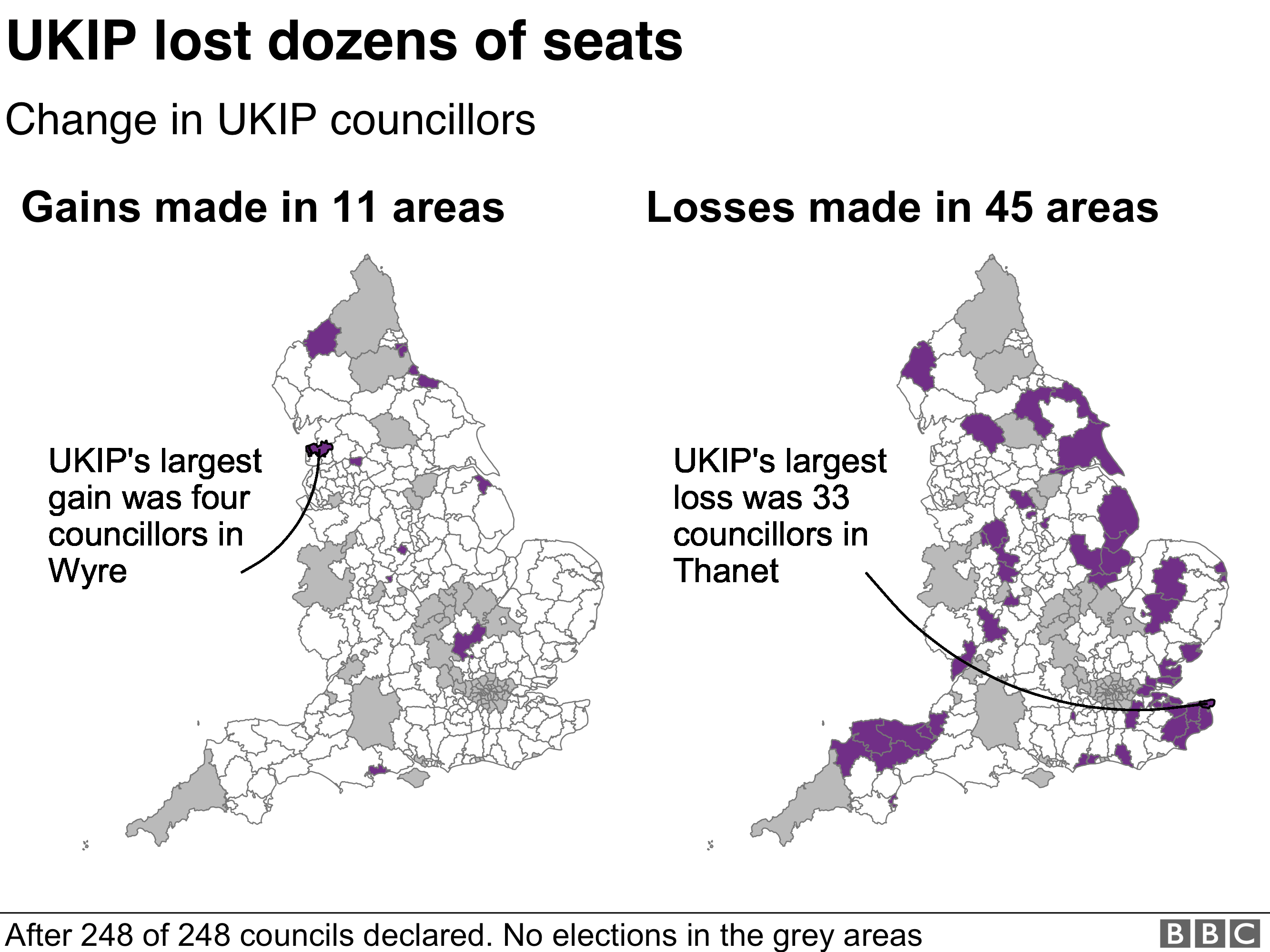 UKIP only made gains in 11 areas