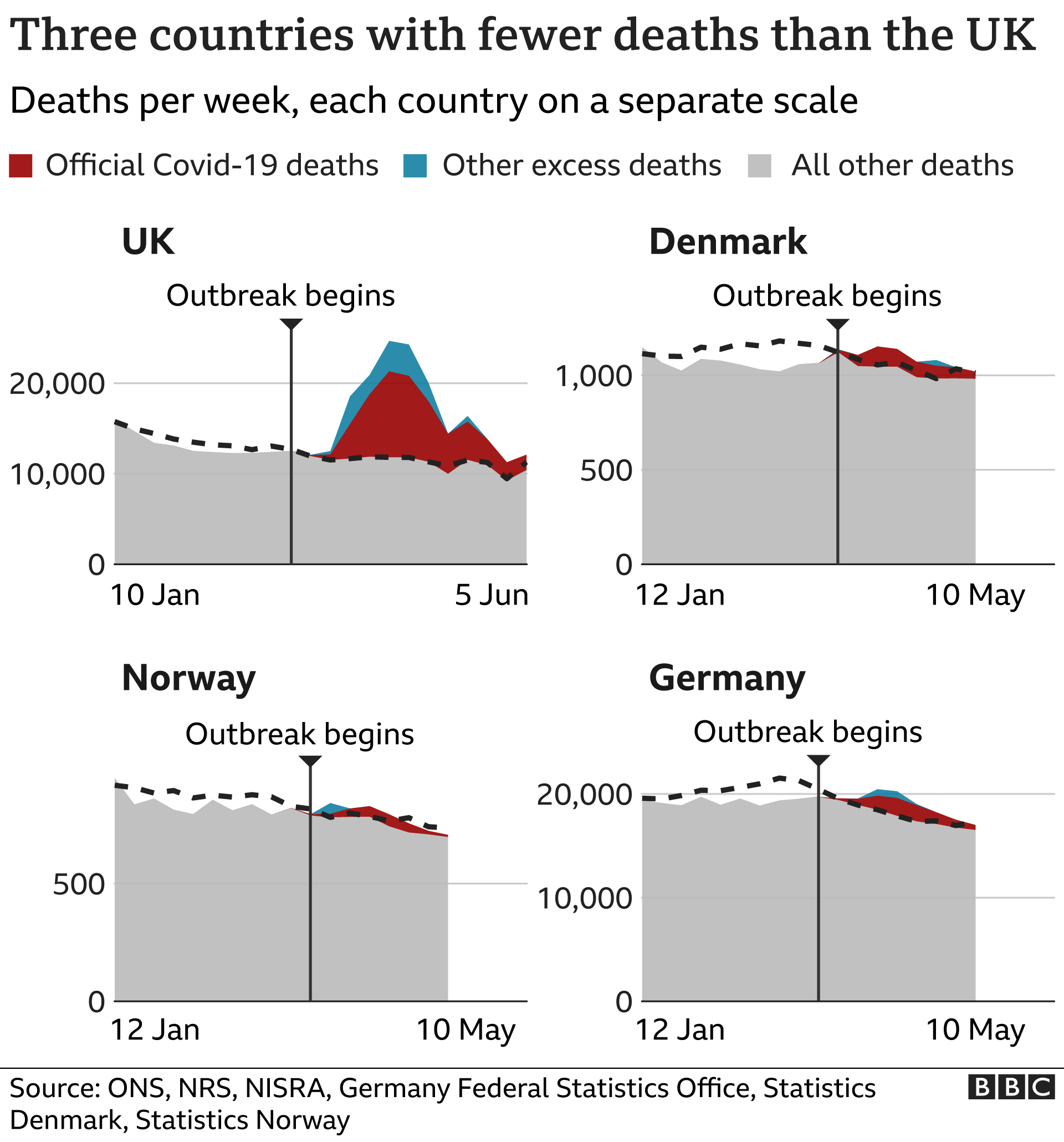 Chart comparing excess deaths in the UK versus Denmark, Norway and Germany
