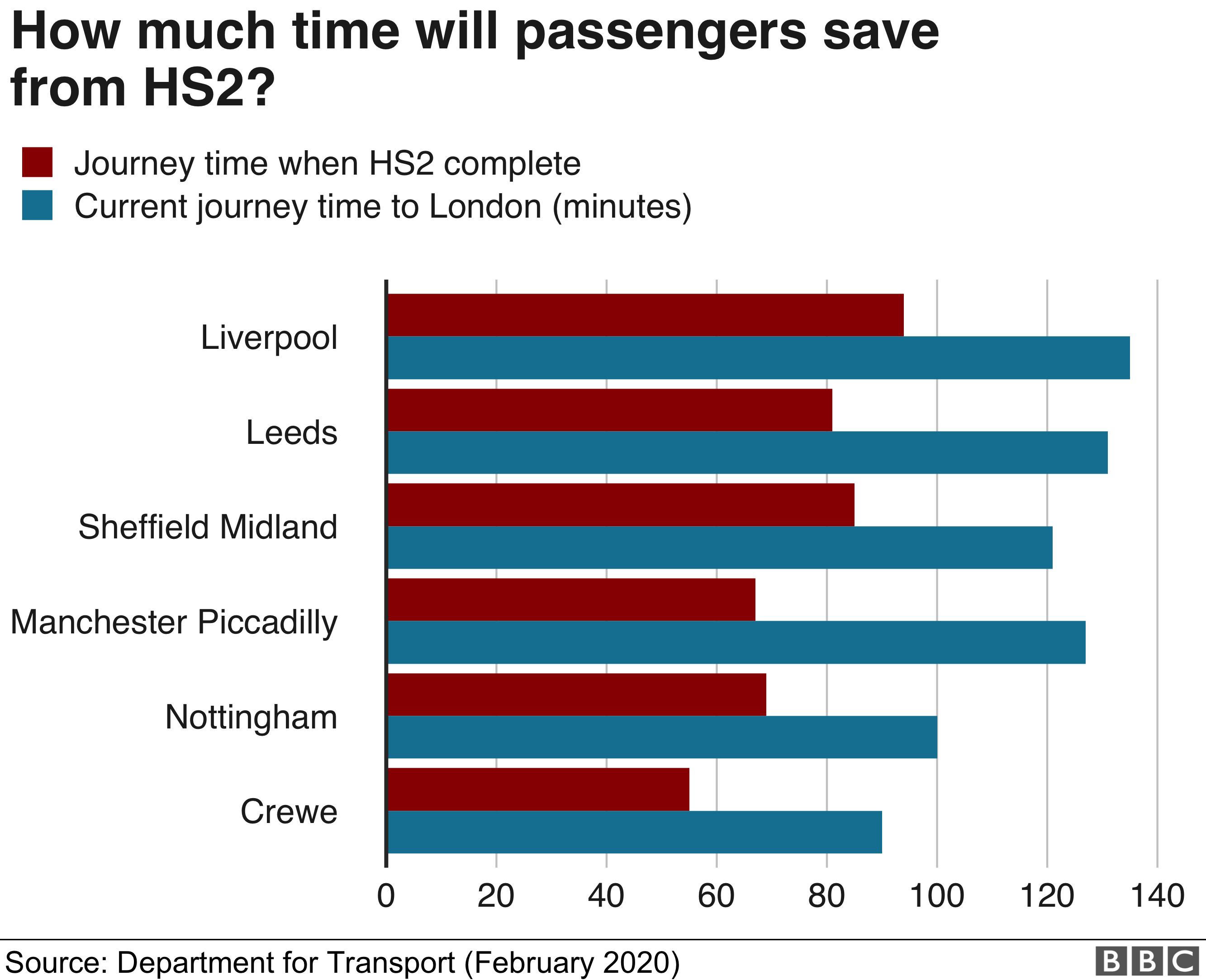 HS2 journey times bar chart