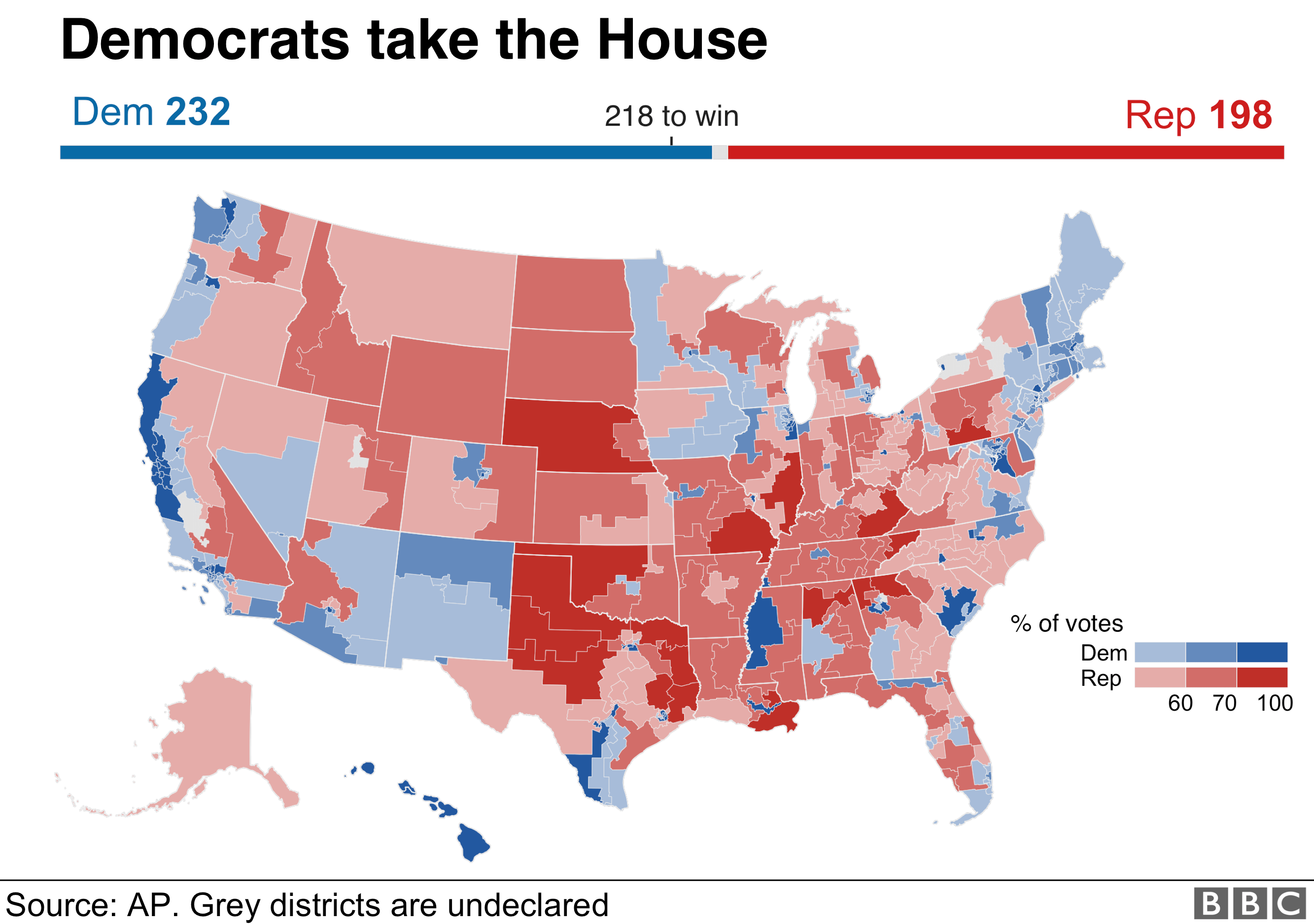 A map of party control of US House of Representative districts as of November 20, 2018.