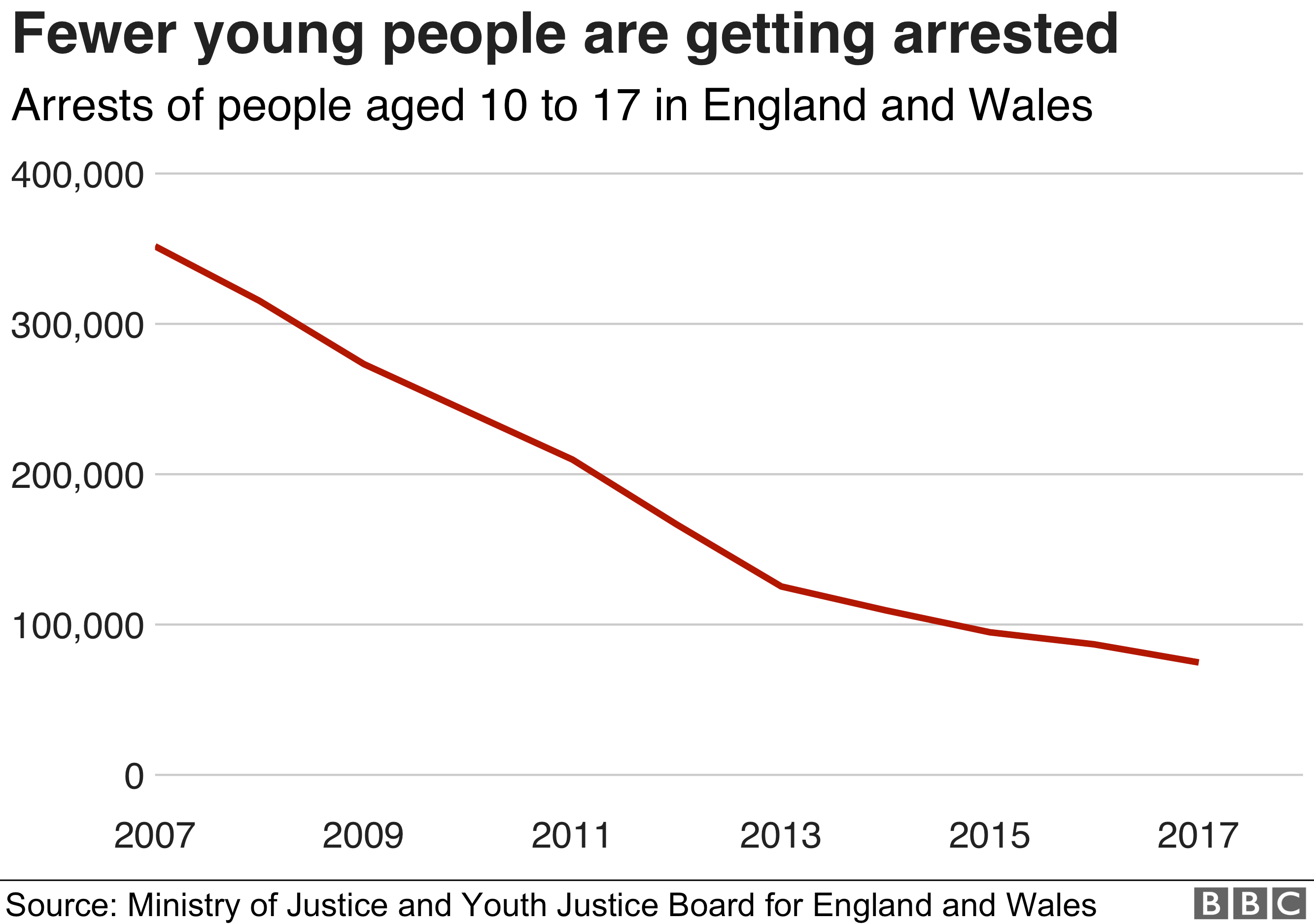 Chart showing a drop in youth offending