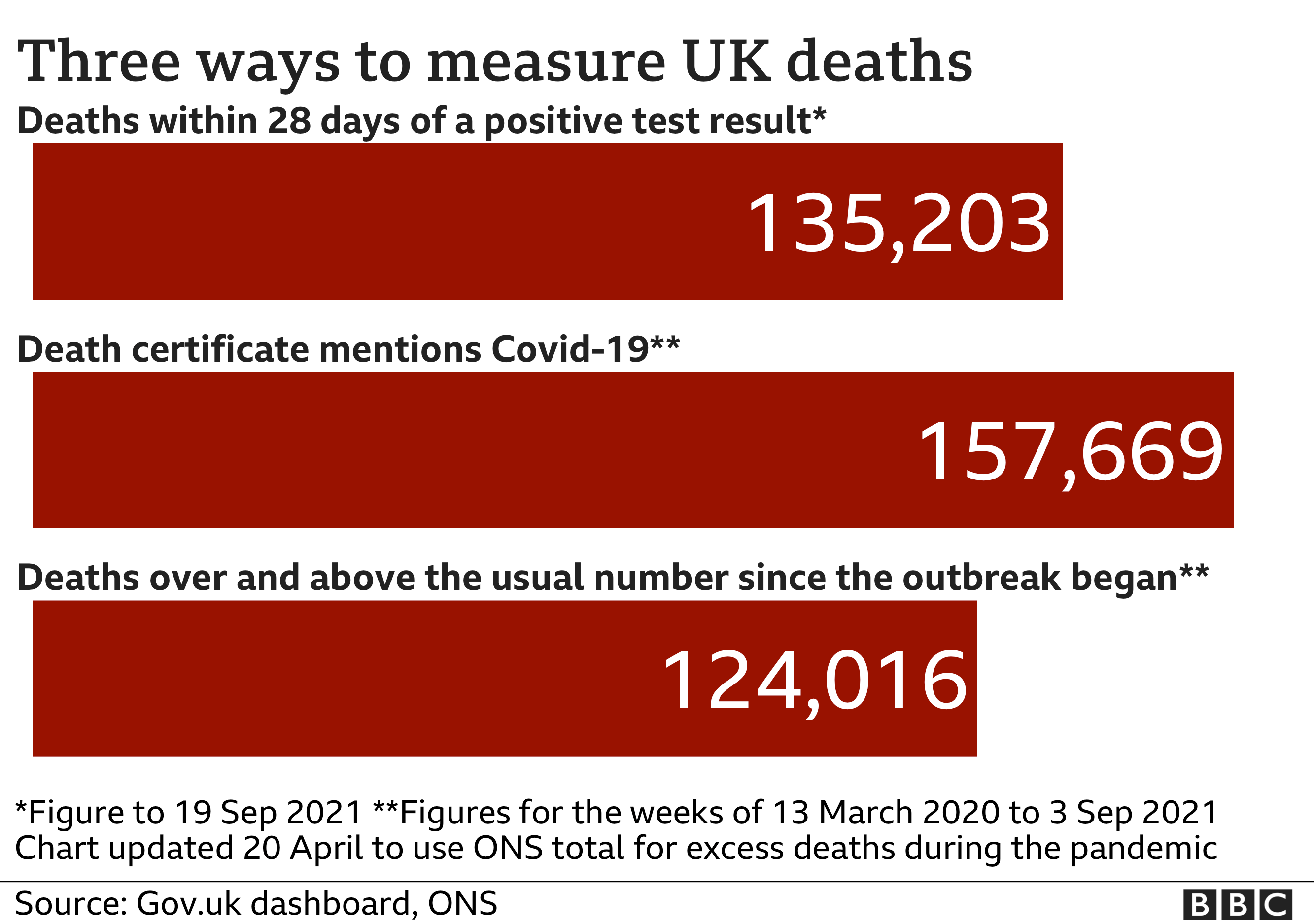 Chart showing the three ways of measuring deaths from Covid - the government figure of 135,203 includes all deaths within 28 days of a positive result; the ONS counts all death certificate mentions and that figure is now 157,669; the excess death figures is the number of deaths over and above the usual total and that figure is now 124,016. Updated 19 Sept.
