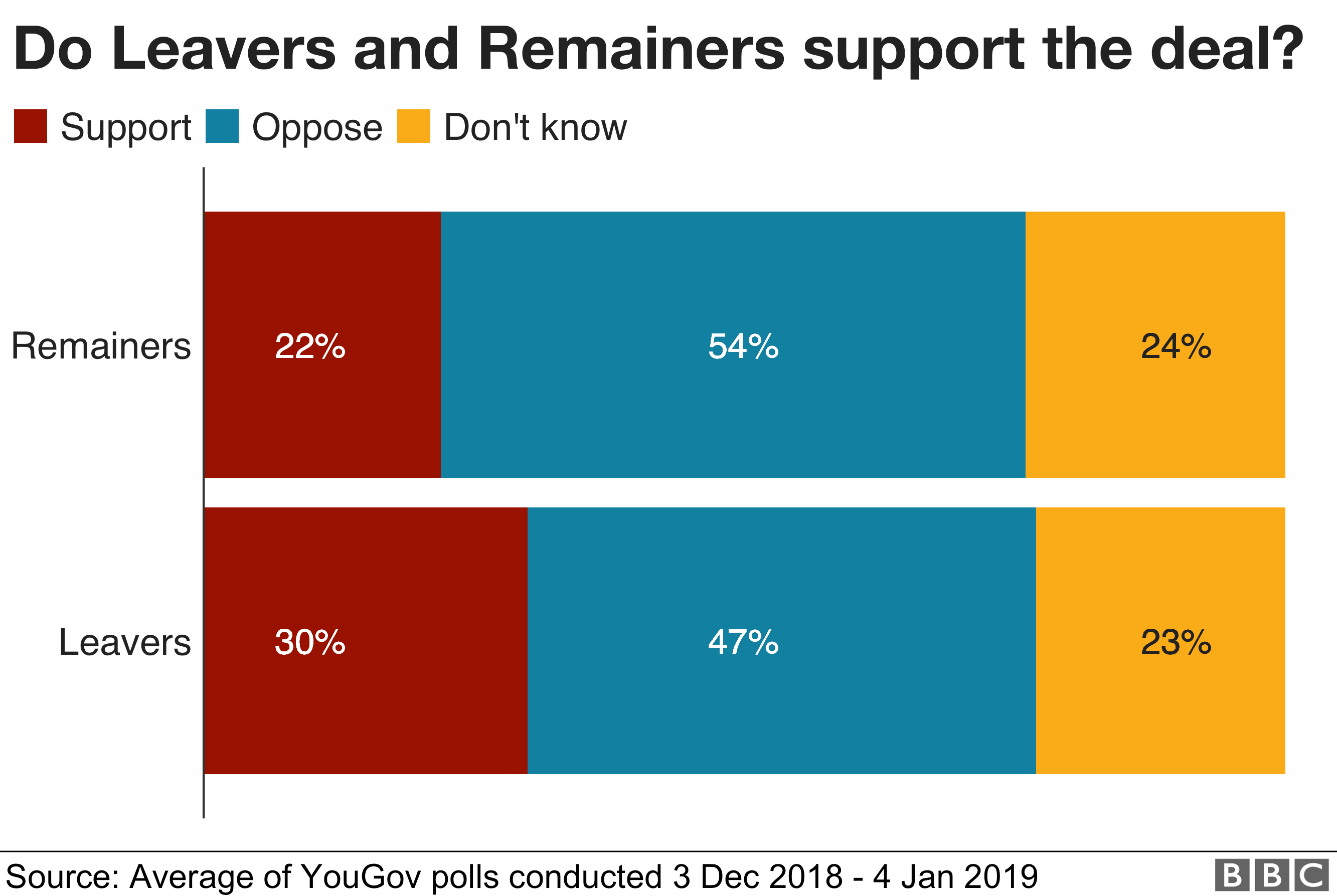 Do Leavers and Remainers support the deal?