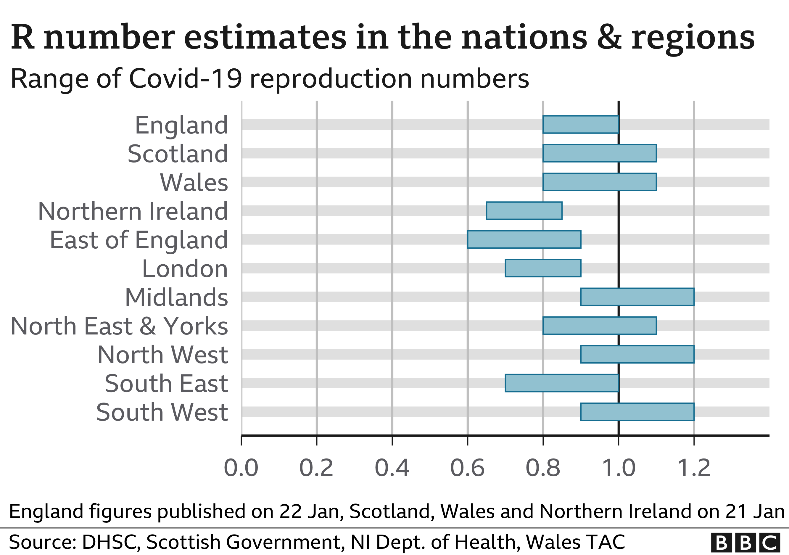 Chart shows R number estimates in nations and regions. Updated 22 Jan.
