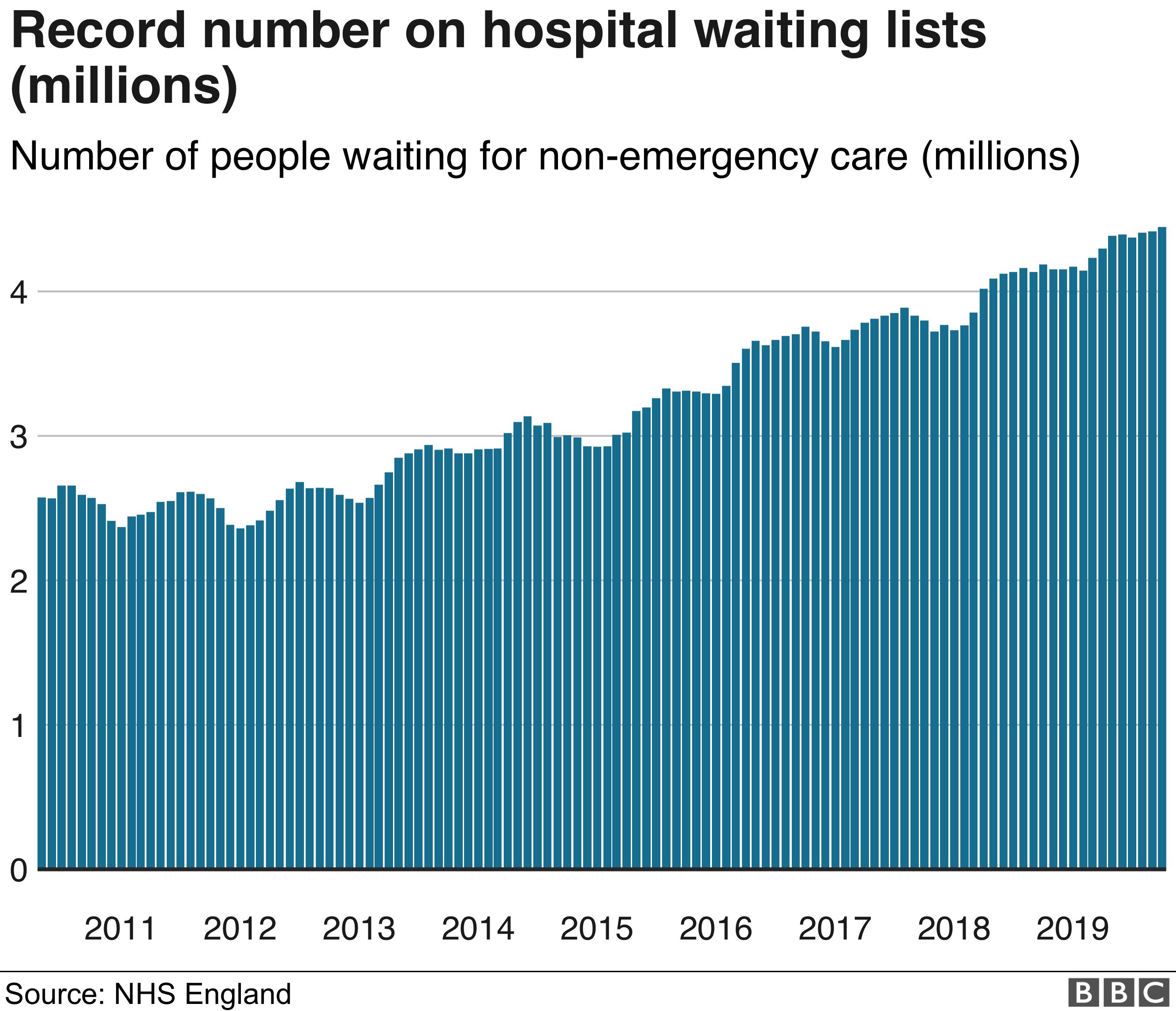 Waiting list graphic