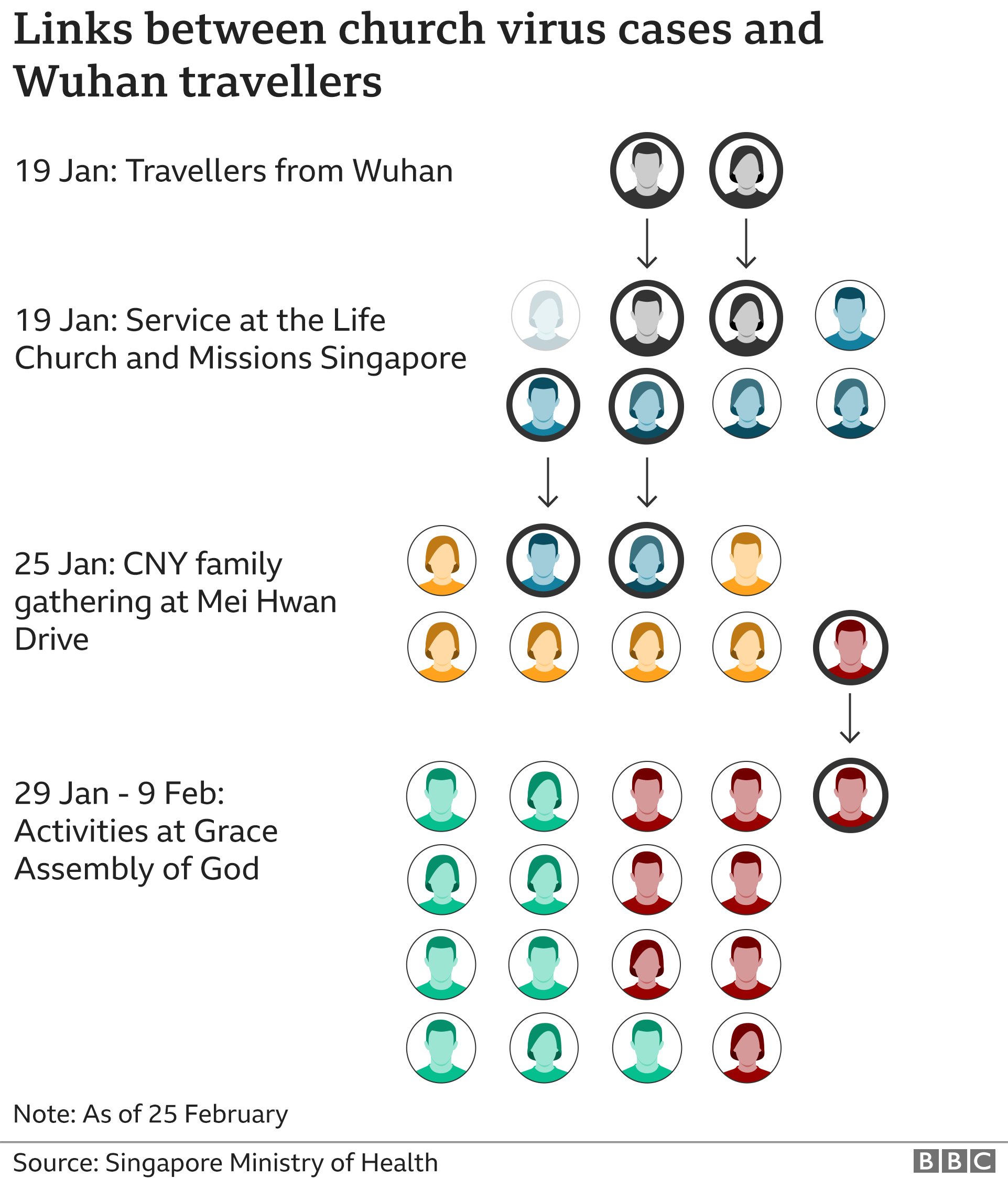 Graphic showing links between church virus cases and Wuhan travellers