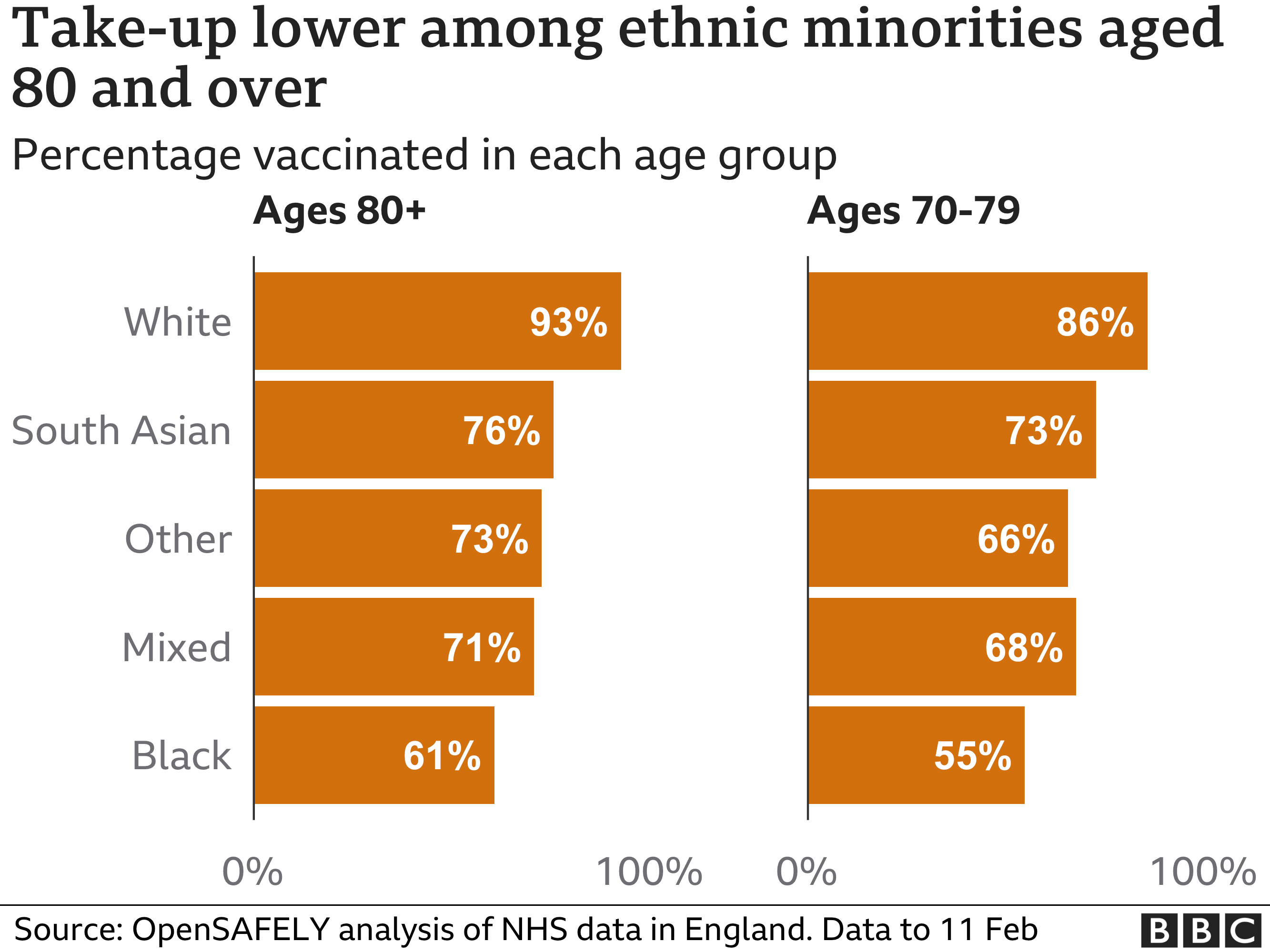 Chart showing take-up lower among those 80 and over from ethnic minorities