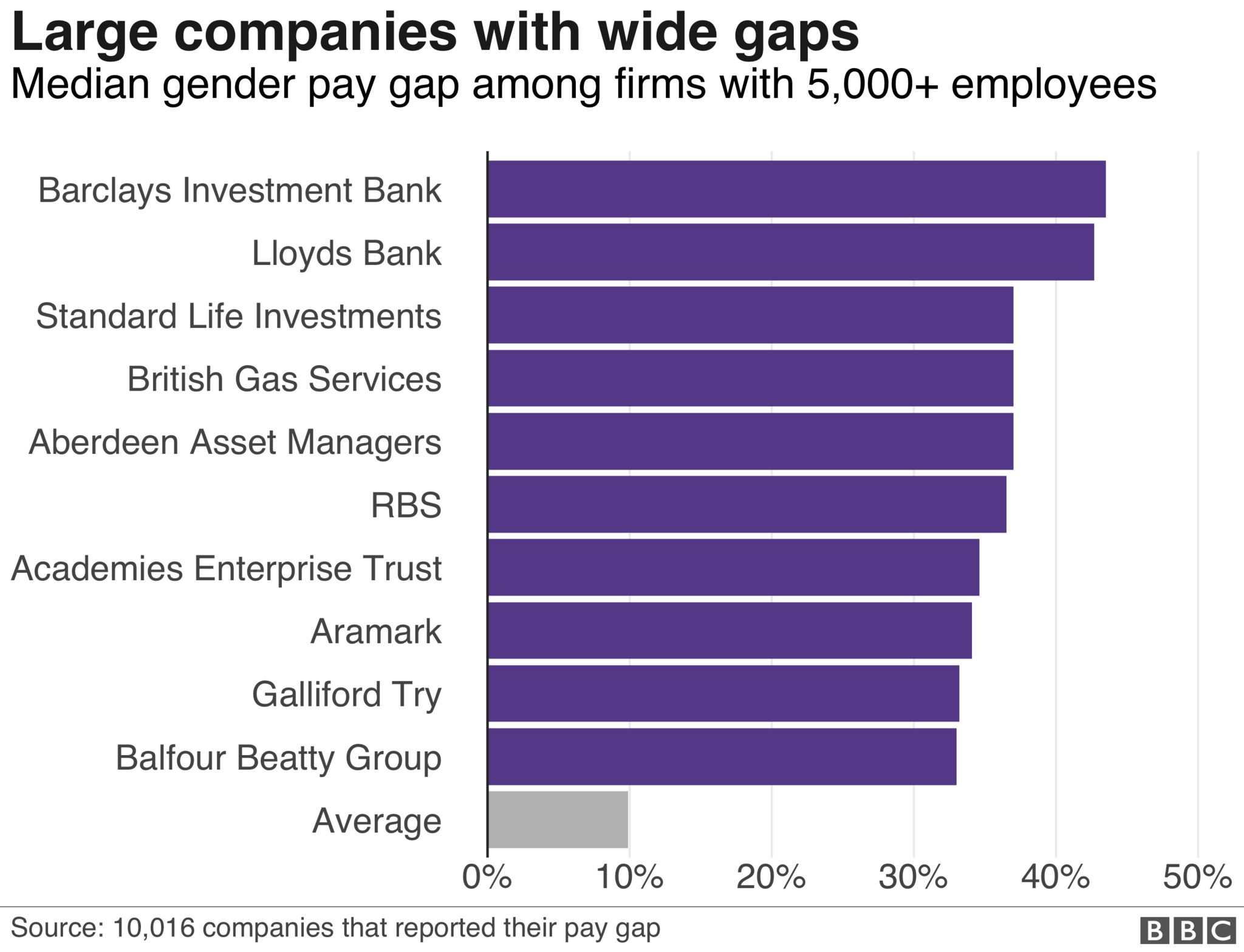 Large firms with wide gaps