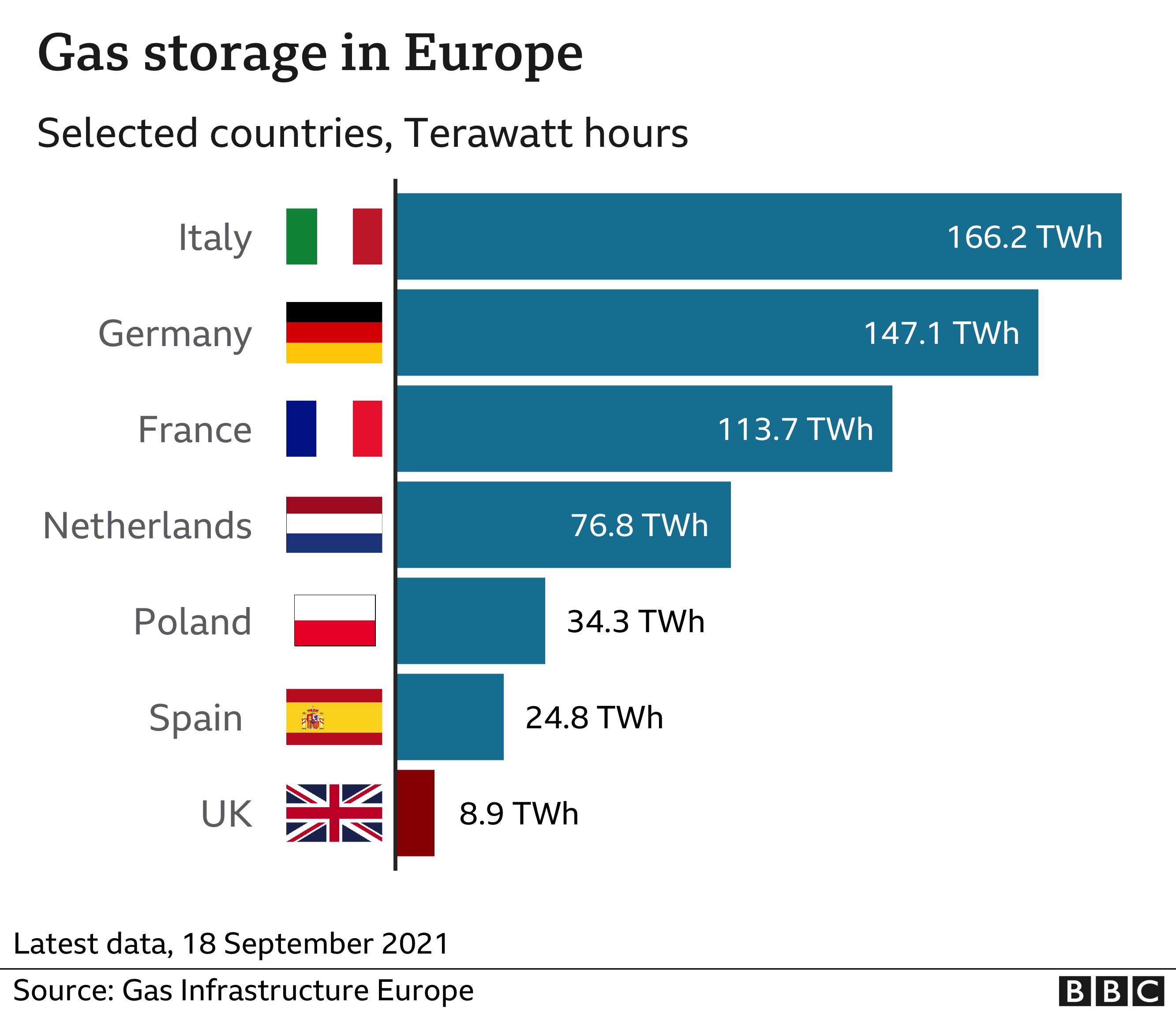 Gas storage in Europe