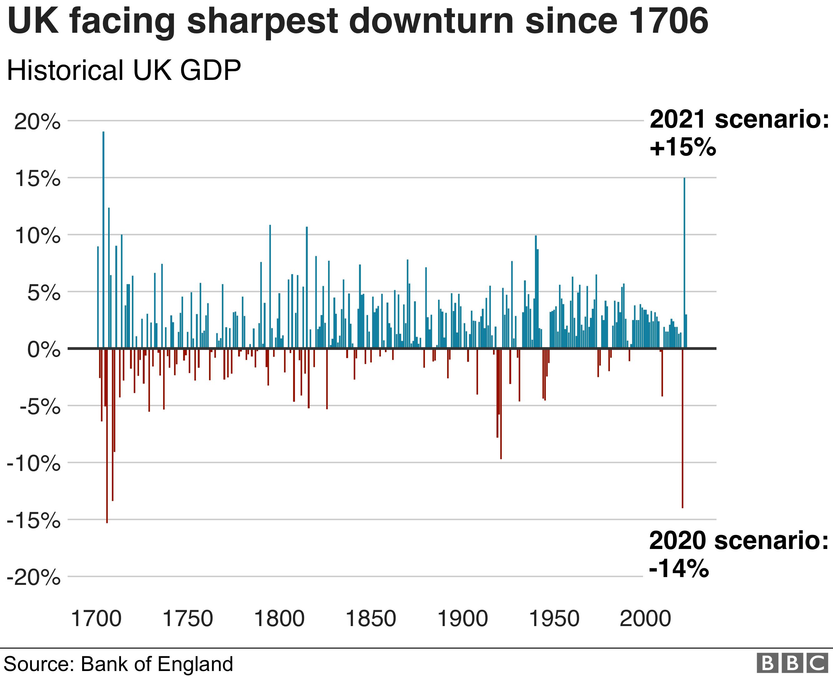 UK GDP scenario on course for an unprecedented decline