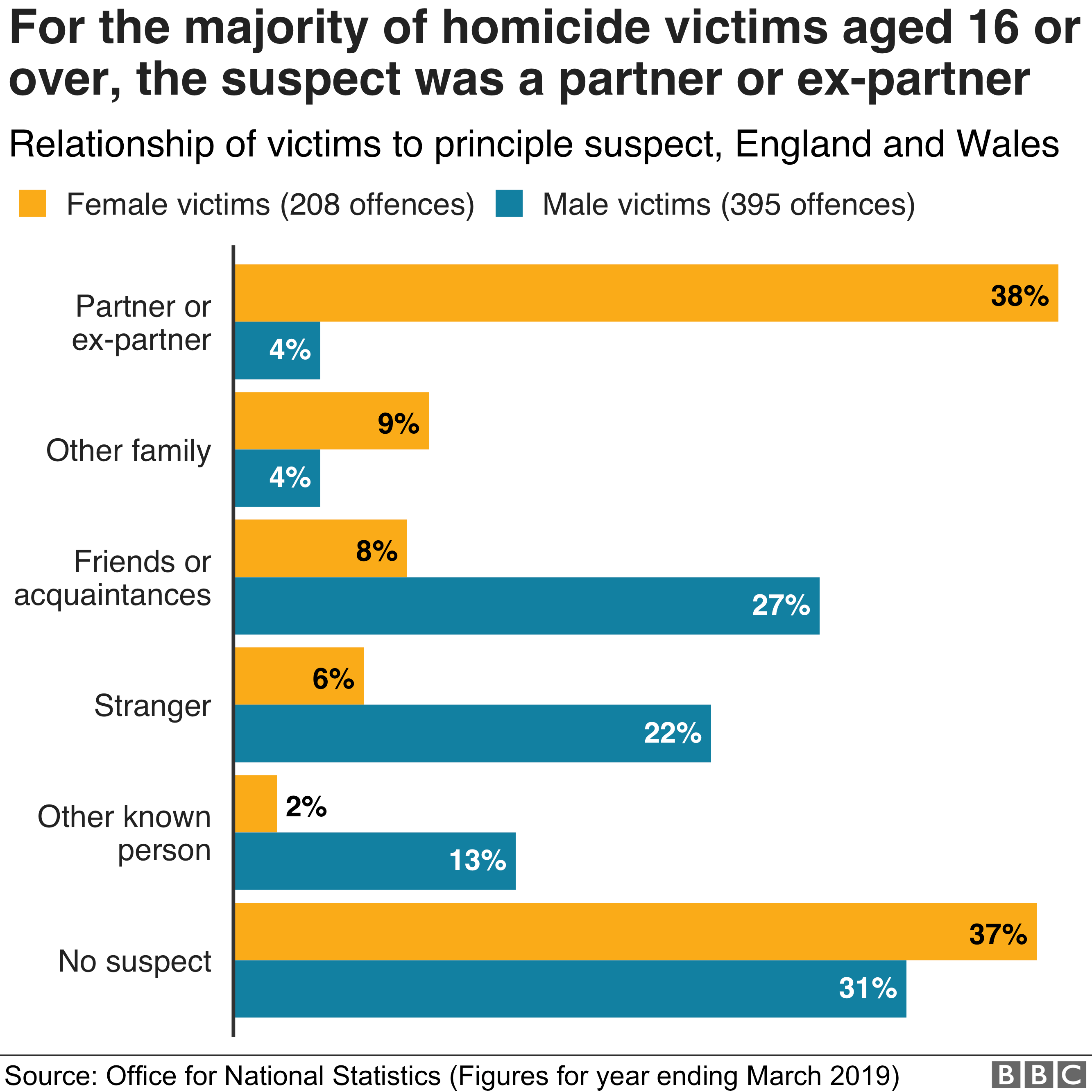 Chart showing statistics on homicide